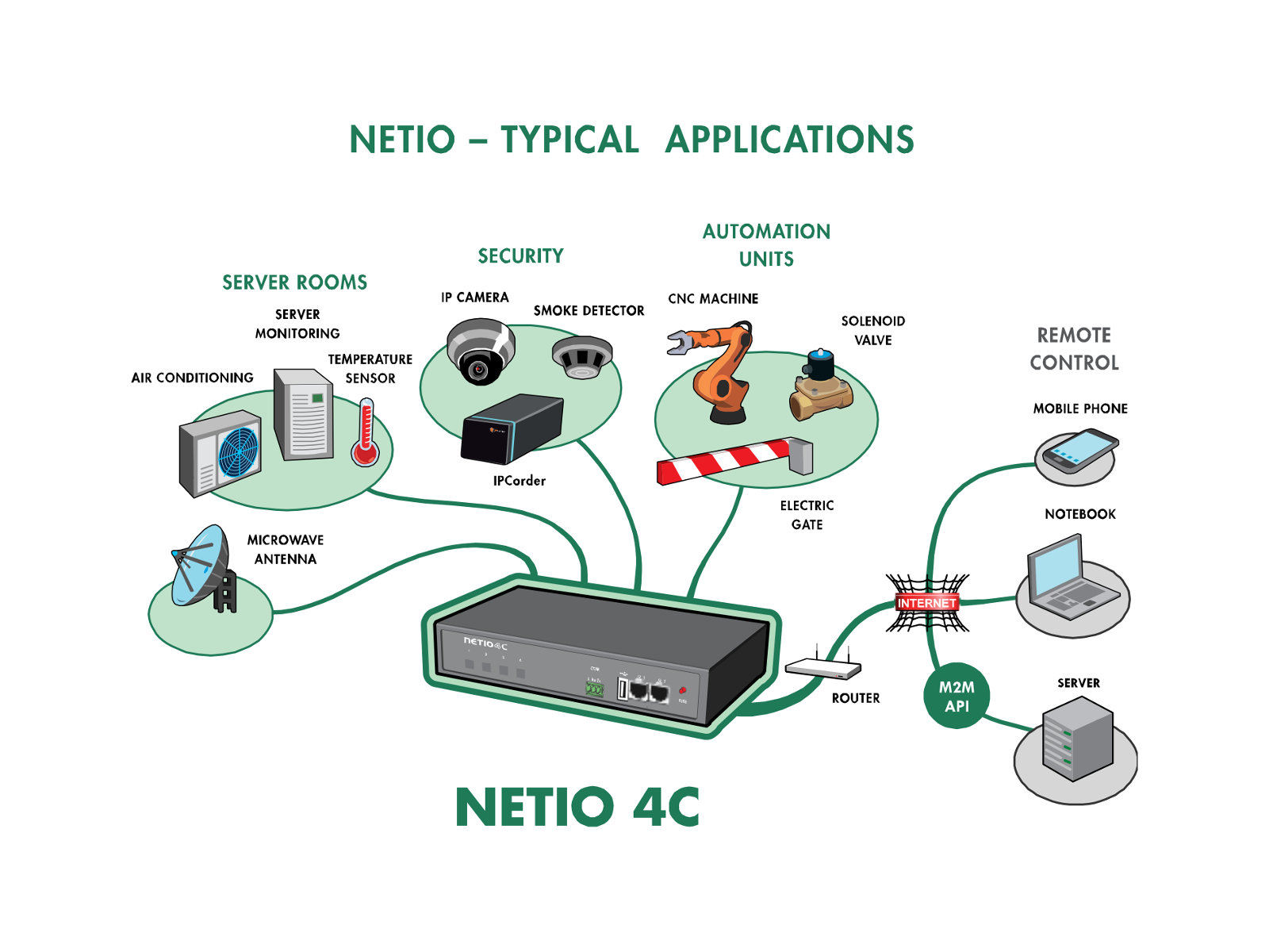 NETIO 4C, IEC 320, API, server monitoring, remote control switch, remote reboot switch, server shutdown, ip controlled power outlet, automation units, security, IP camera, Email alert, overvoltage protection