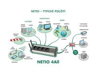 NETIO 4All: Vzáleně ovládané zásuvky s funkcí scheduler,a měřením spotřeby