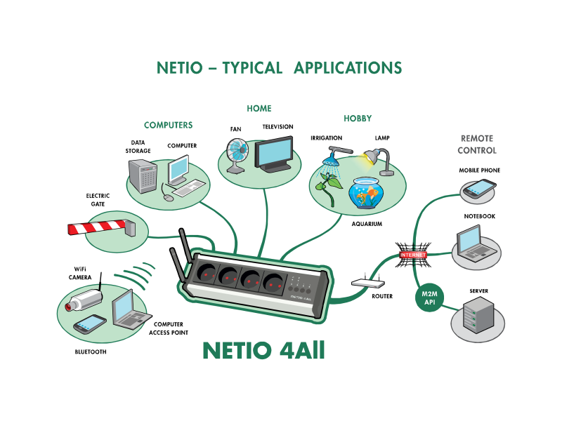 NETIO 4All: Remote controlled power socket, scheduler, current metering