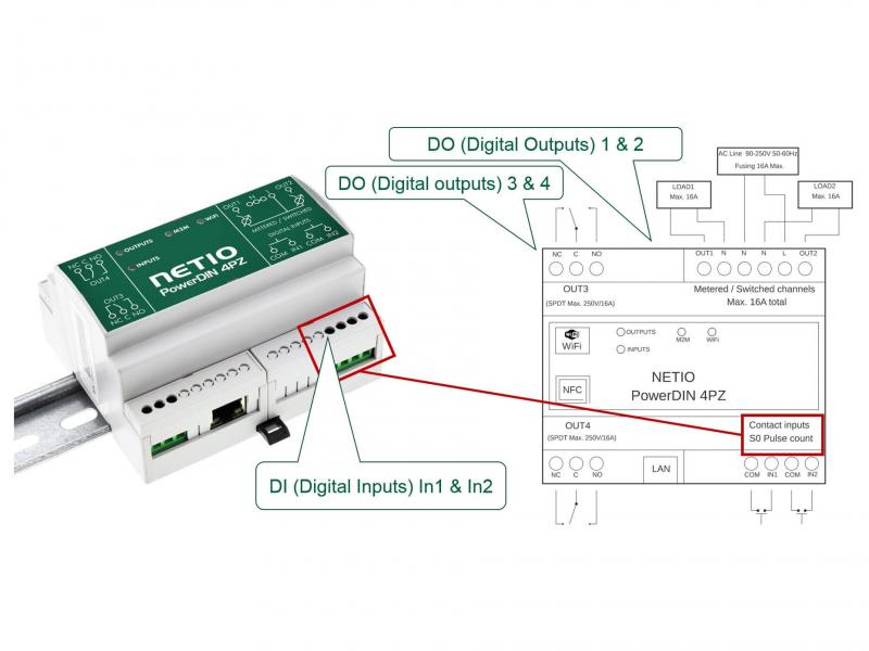 NETIO PowerDIN 4PZ outputs scheme
