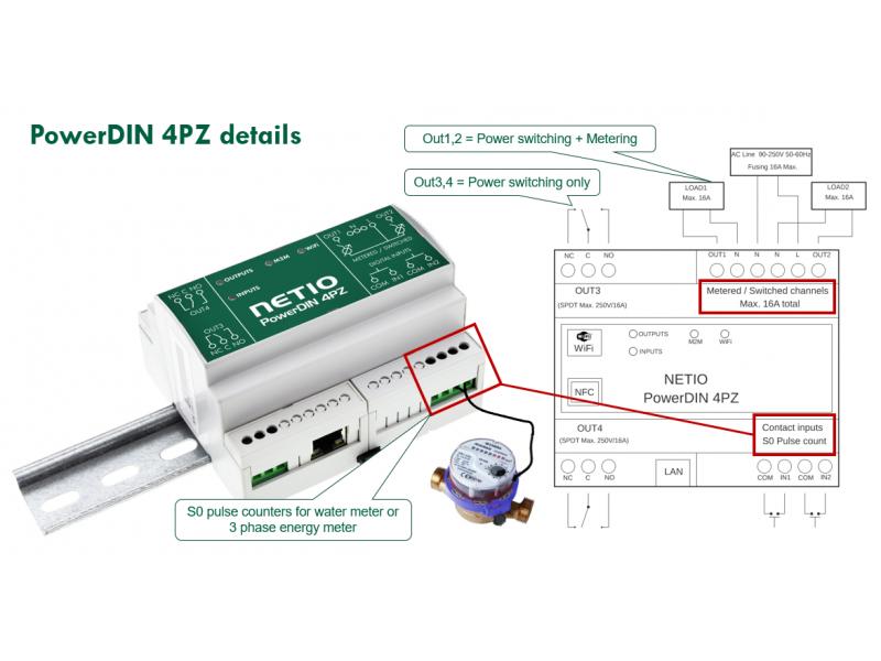 NETIO PowerDIN 4PZ smart electrometer 230V 1 phase