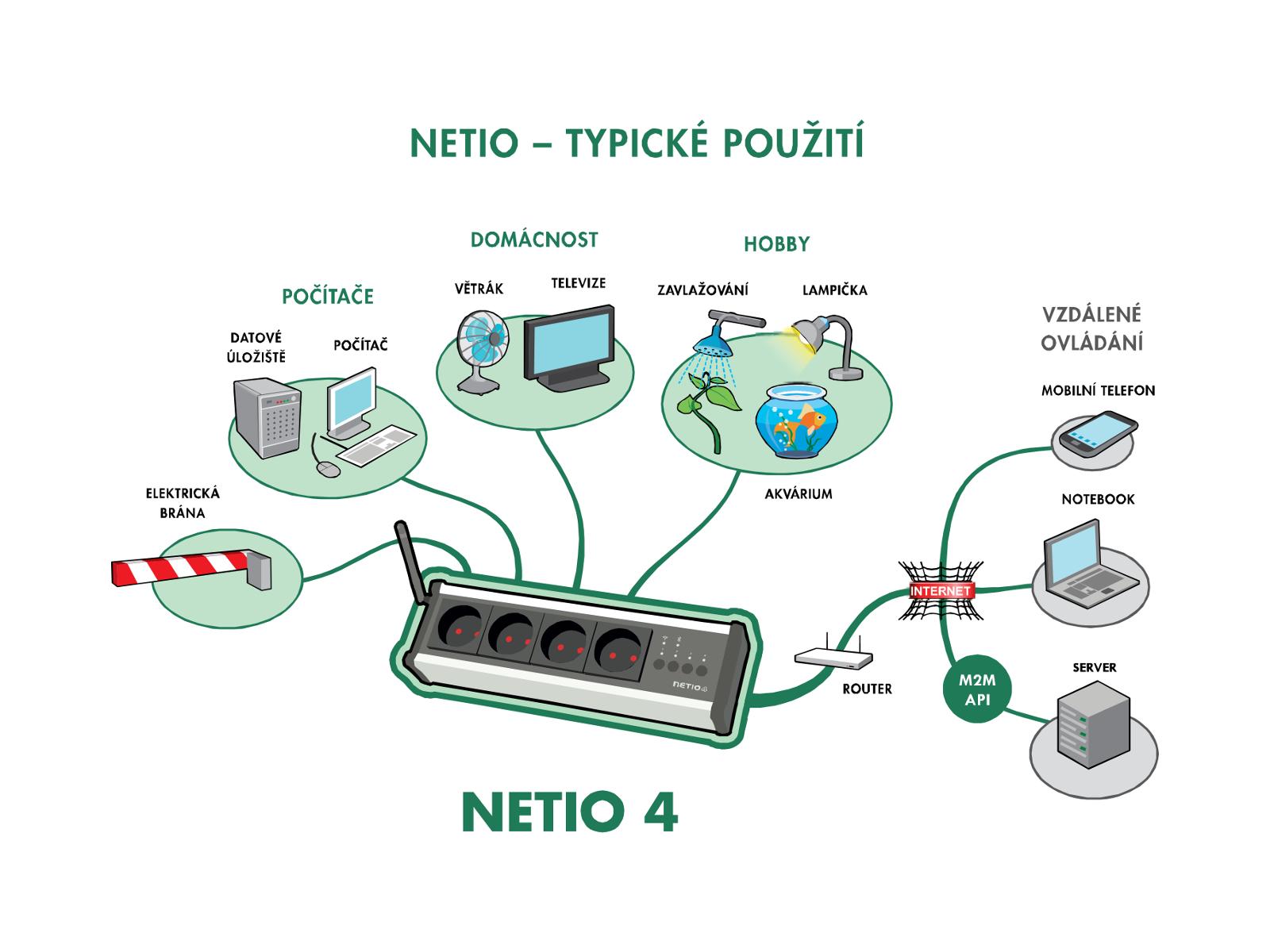 Zásuvky NETIO 4 lze použít pro otevírání brány, ovládání počítače, větráku, televize, světel atd..