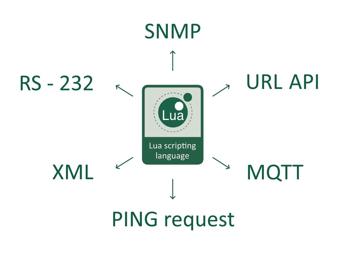M2M Active client