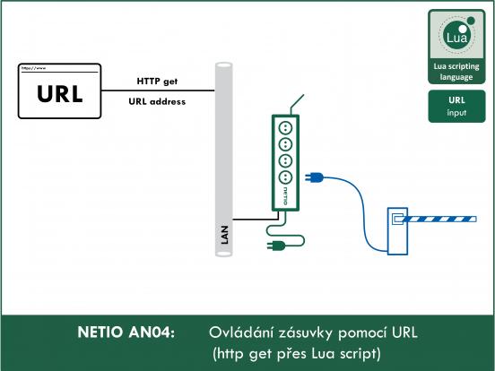 AN04 Ovládání zásuvky pomocí URL (http GET přes Lua skript)