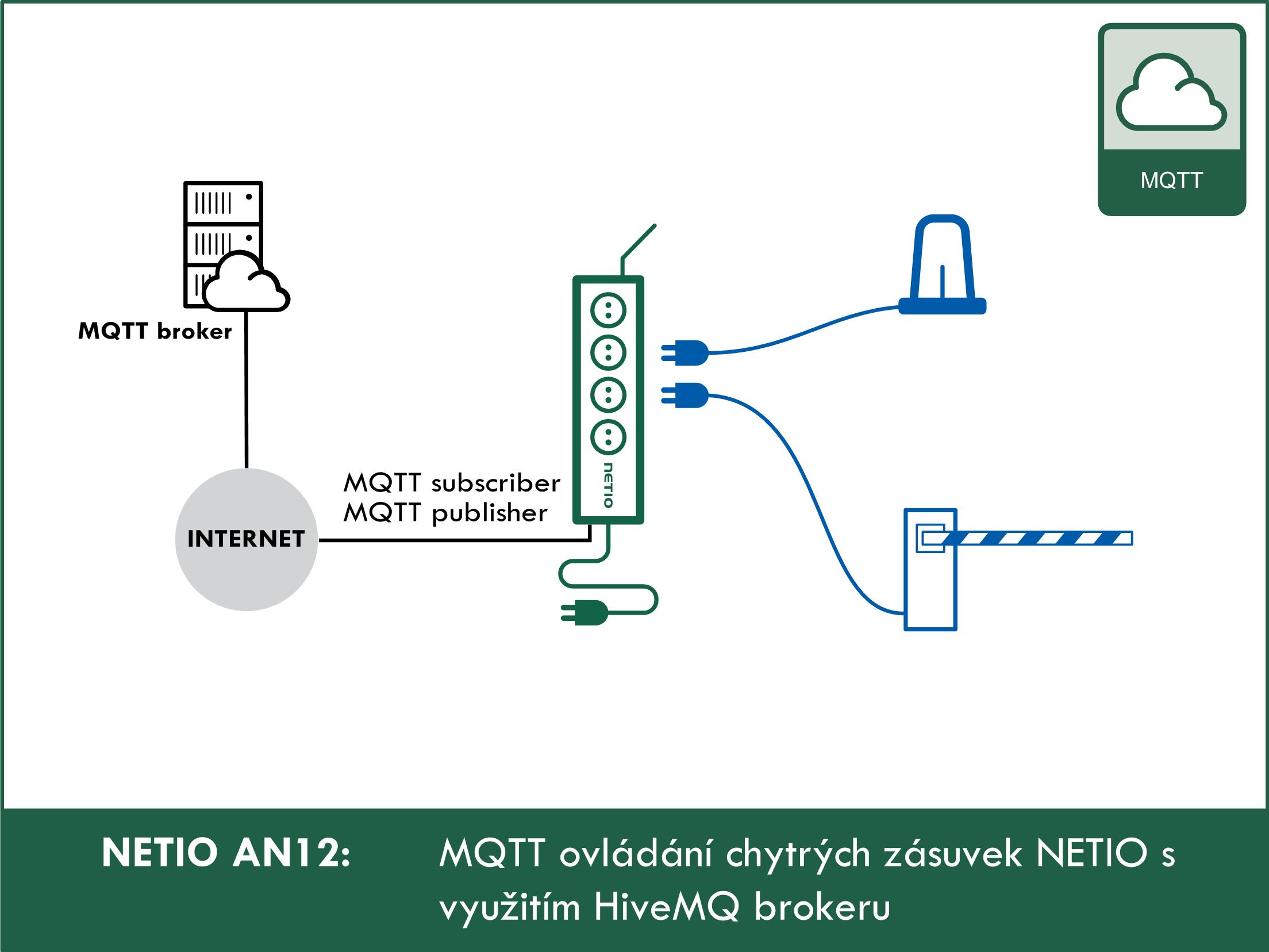 Ovládání chytrých zásuvek NETIO s využitím HiveMQ brokeru