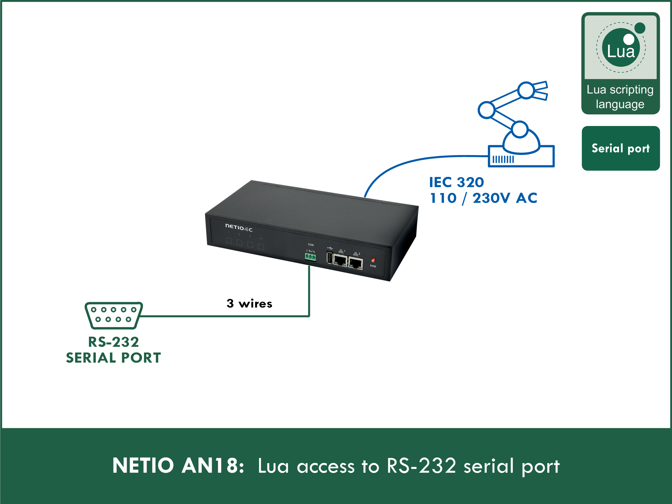 AN18 Lua access to RS-232 serial port