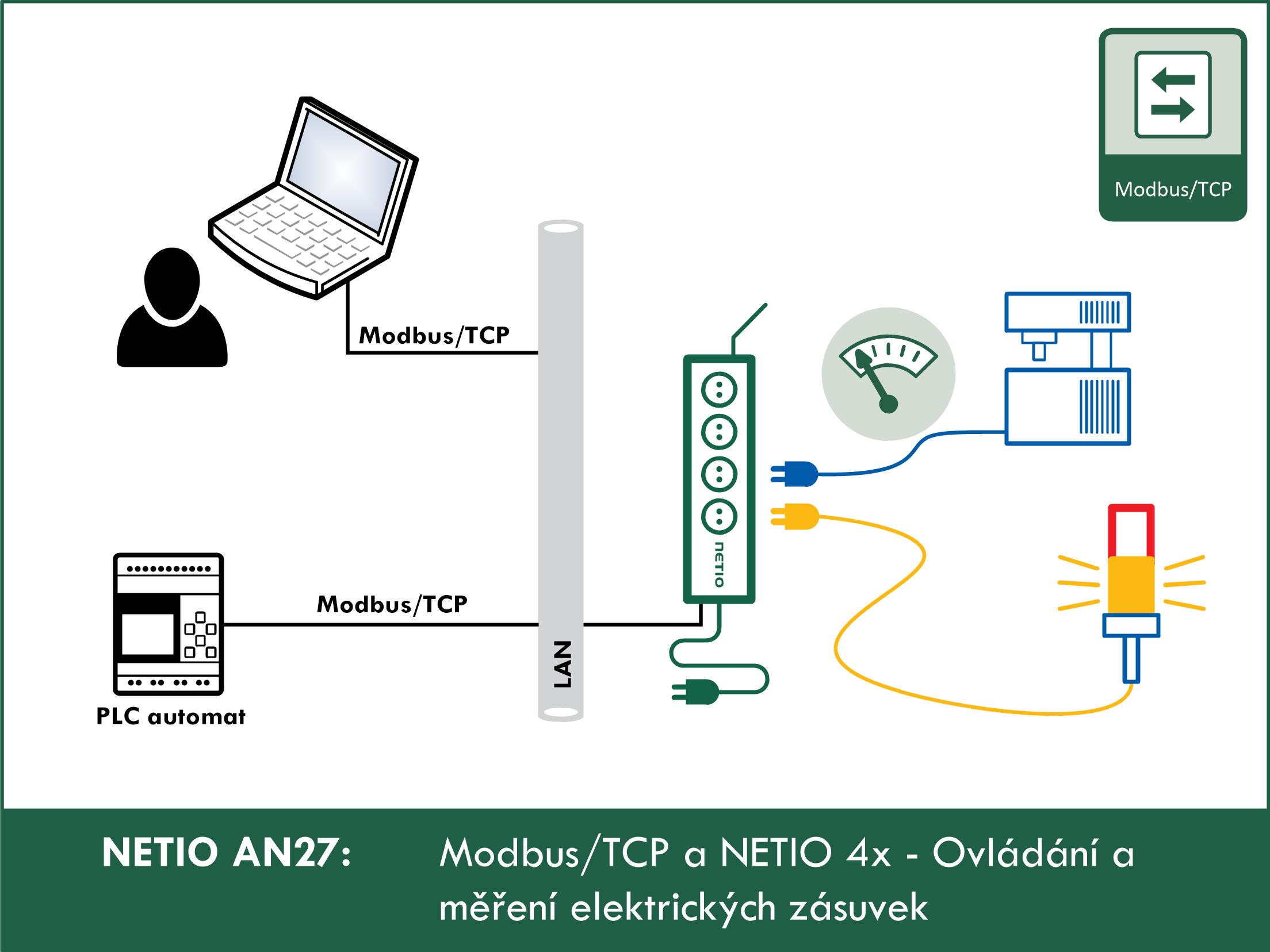Protokol Modbus/TCP a NETIO zařízení