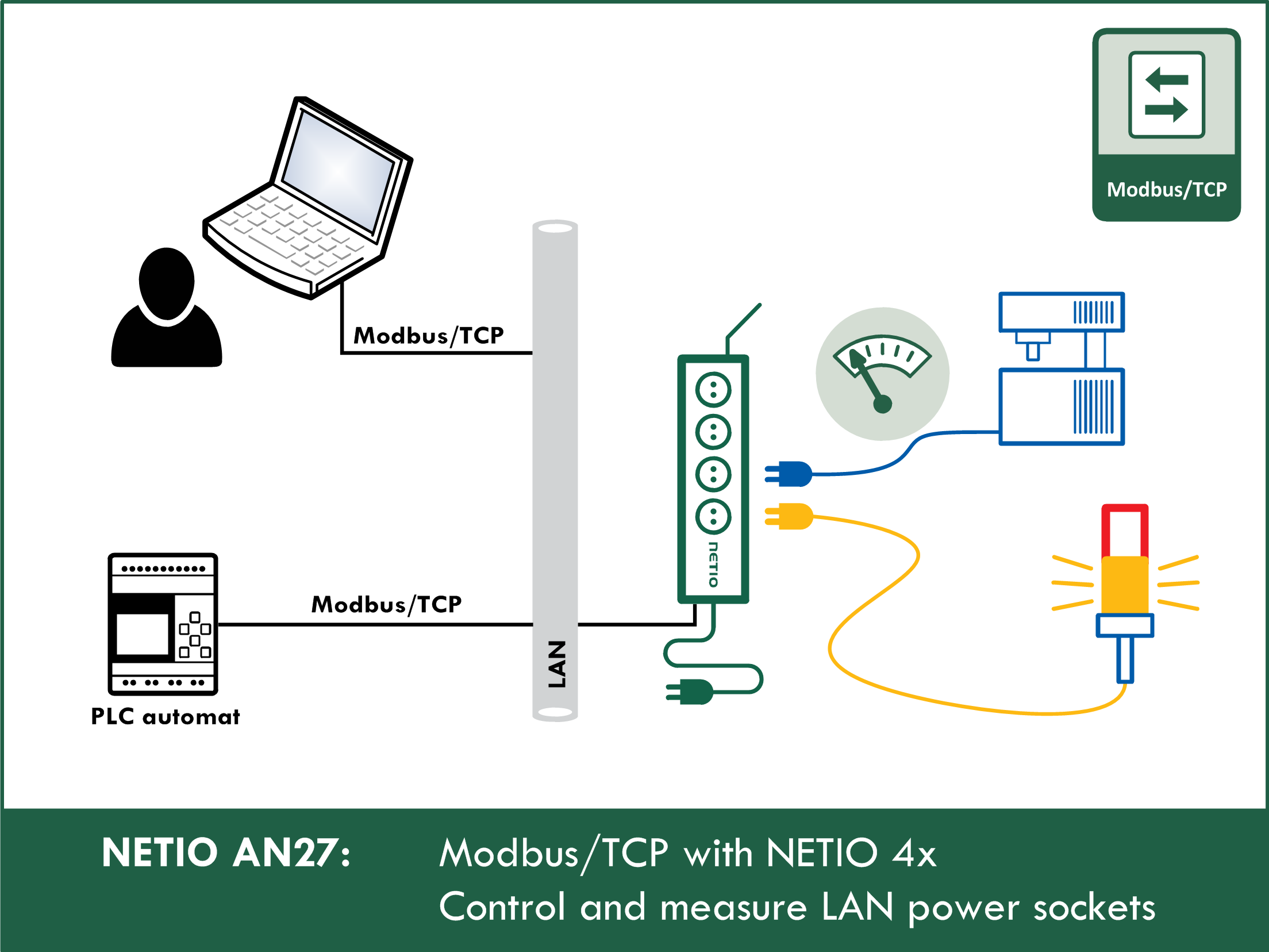 AN27 ModbusTCP with NETIO 4x – Control and measure LAN power sockets