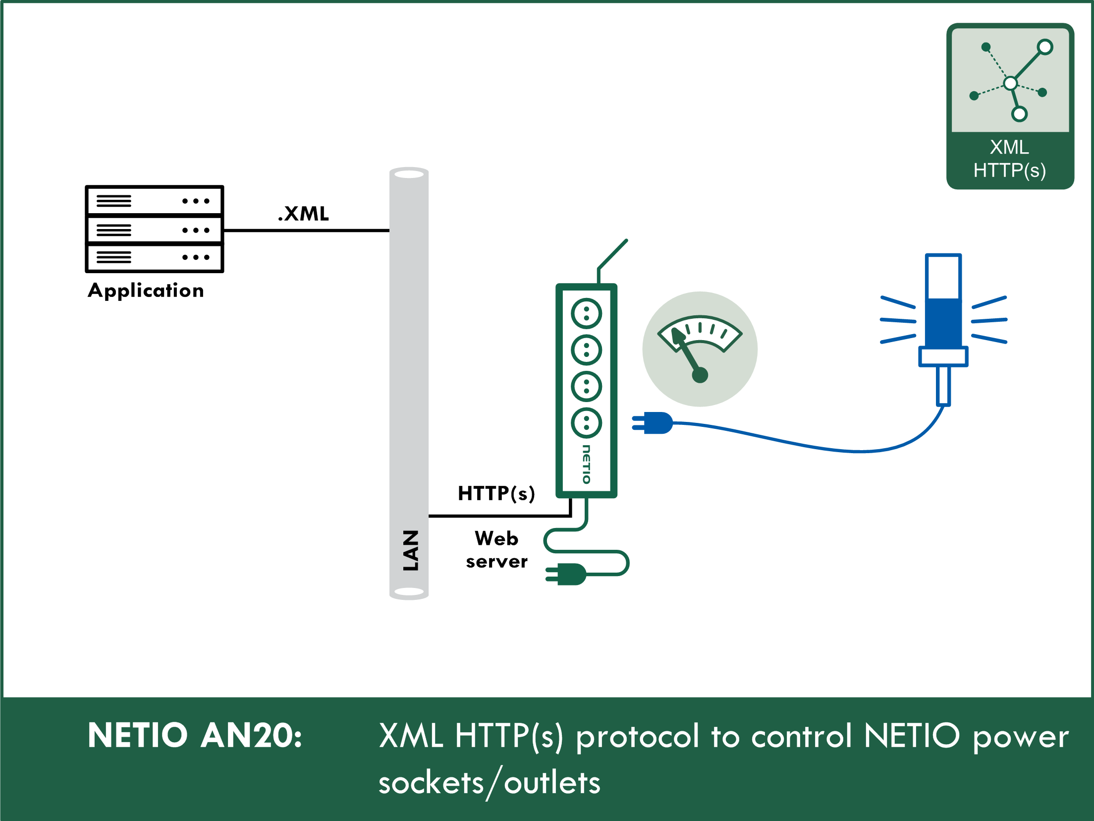 AN20: XML HTTP(s) protocol to control NETIO smart power sockets 110/230V