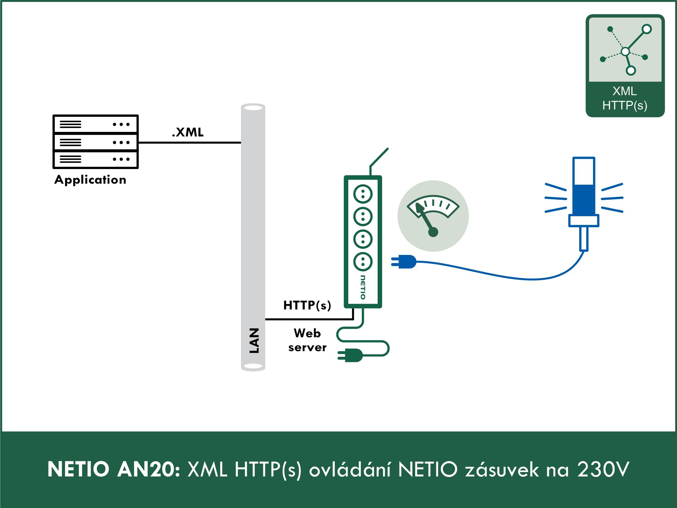 AN20 XML HTTP(s) ovládání NETIO zásuvek na 230V
