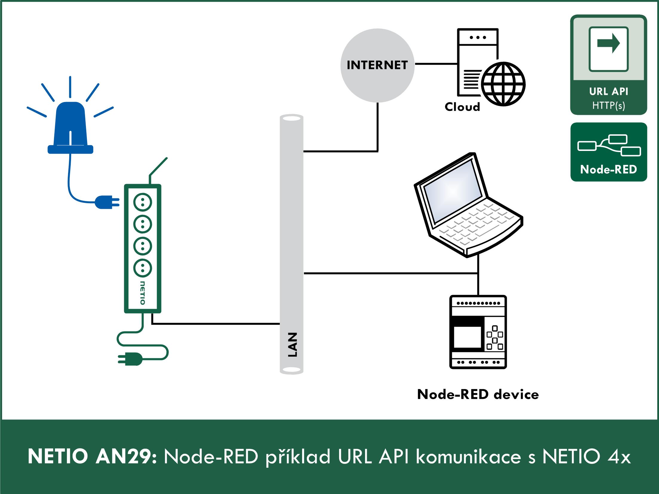 Node RED - příklad URL API komunikace s NETIO 4x