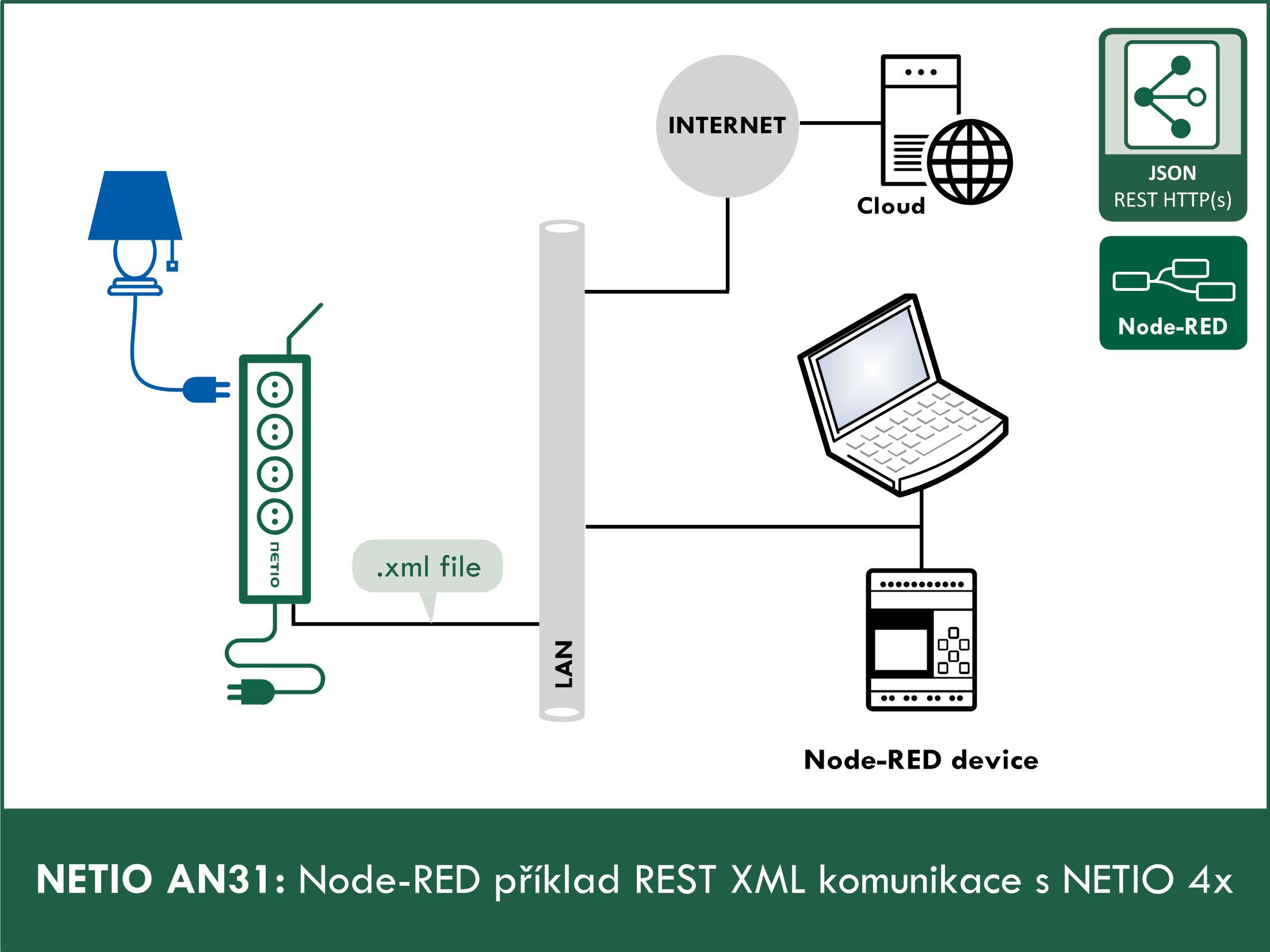 Node-RED příklad REST XML komunikace se zařízením NETIO 4x