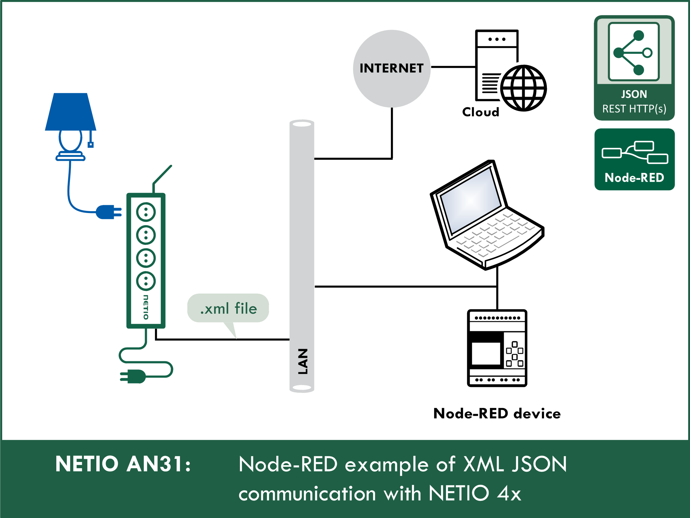 Node-RED example of REST XML communication with NETIO 4x