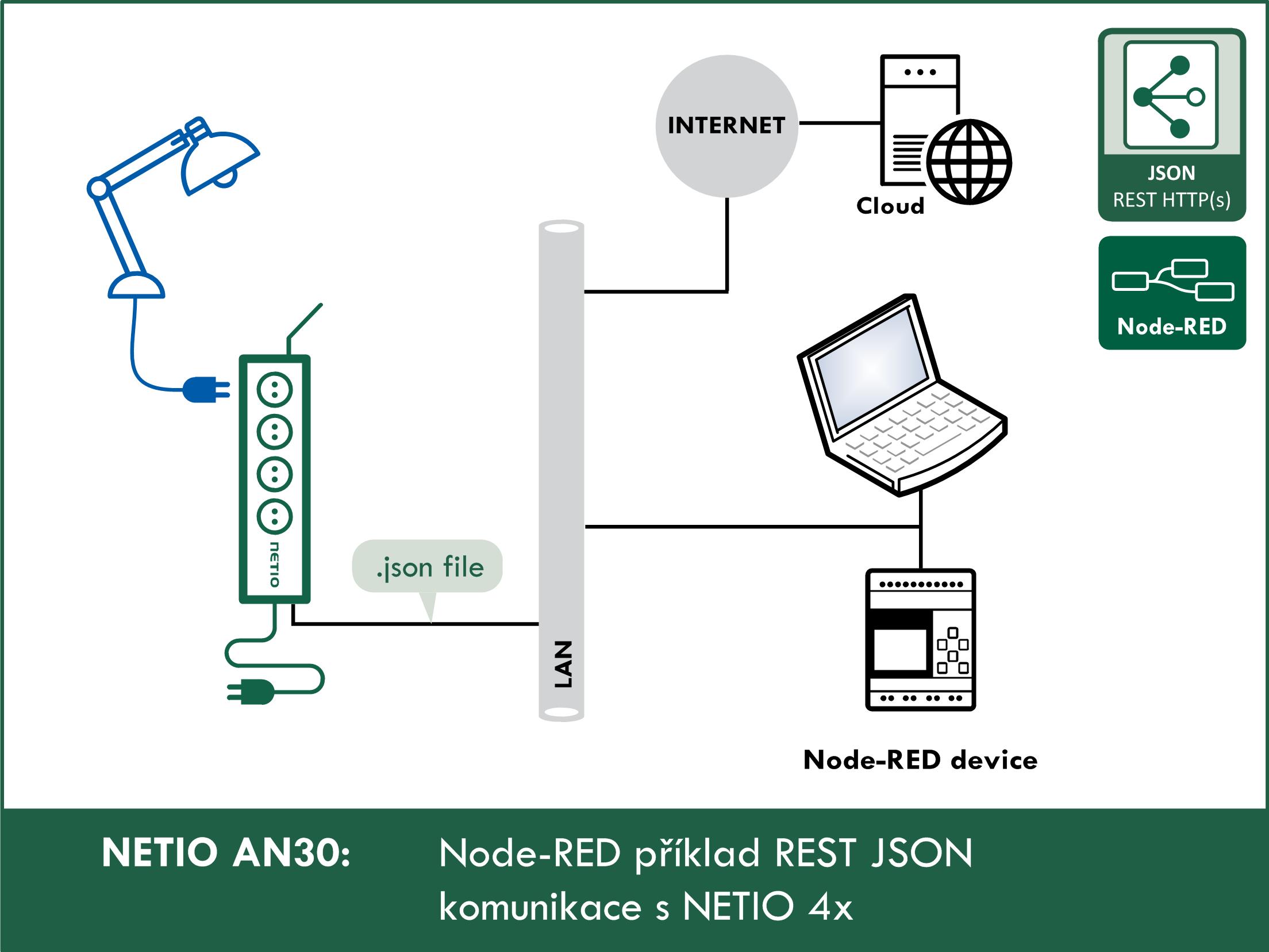 AN30 Node-RED příklad REST JSON komunikace s NETIO 4x