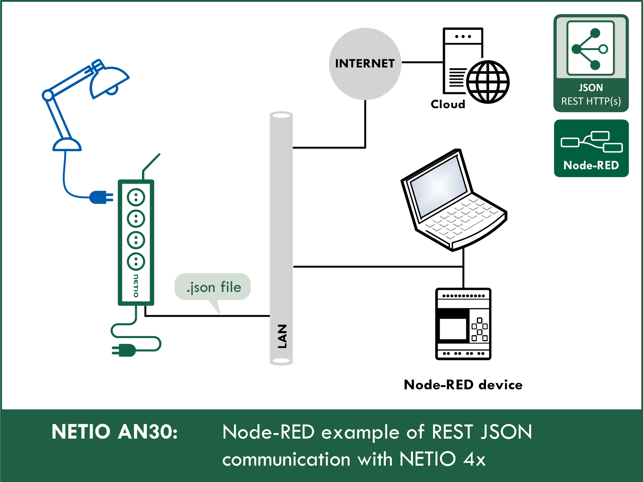 Node-RED example of REST JSON communication with NETIO 4x