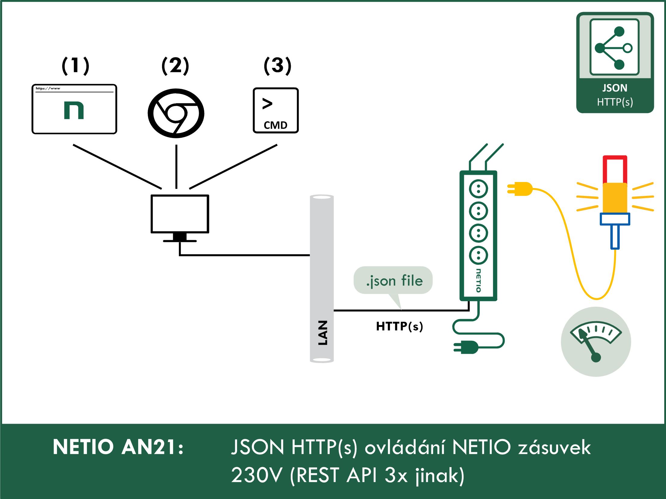 JSON HTTP(S) ovládání chytrých NETIO zásuvek 230V (REST API 3x jinak)