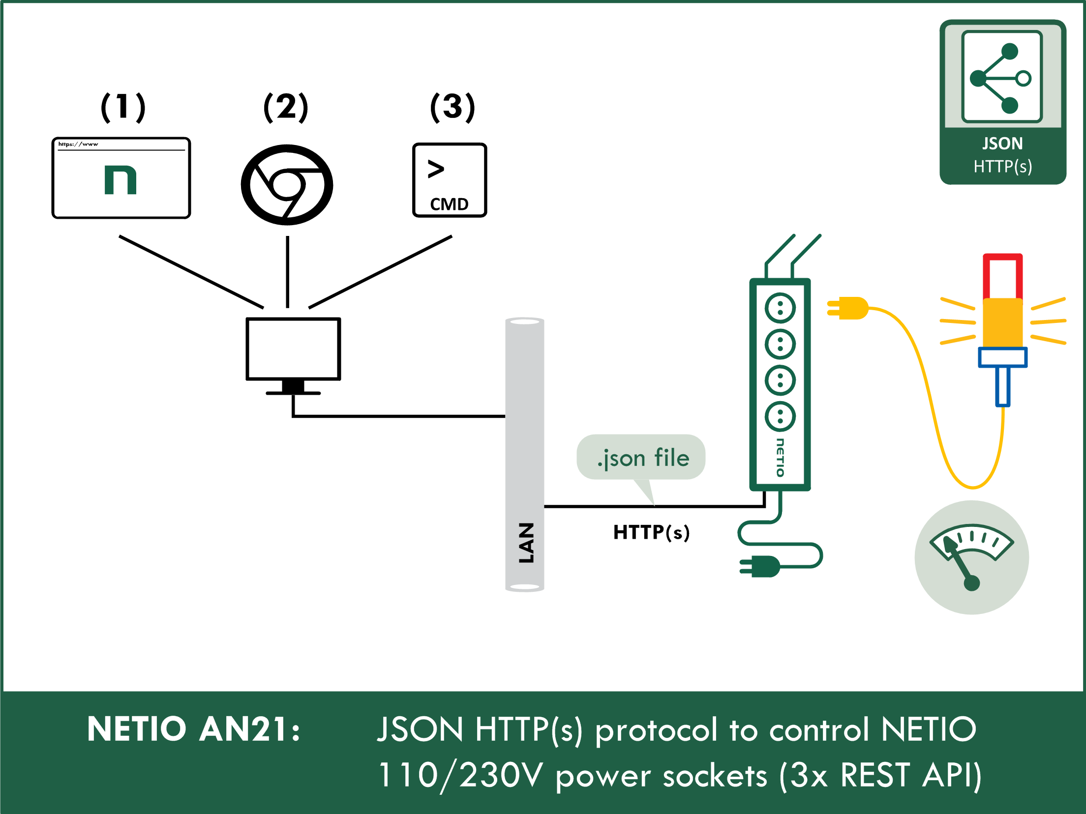 JSON-HTTP(S) protocol to control NETIO 110/230V power sockets (3x REST API)