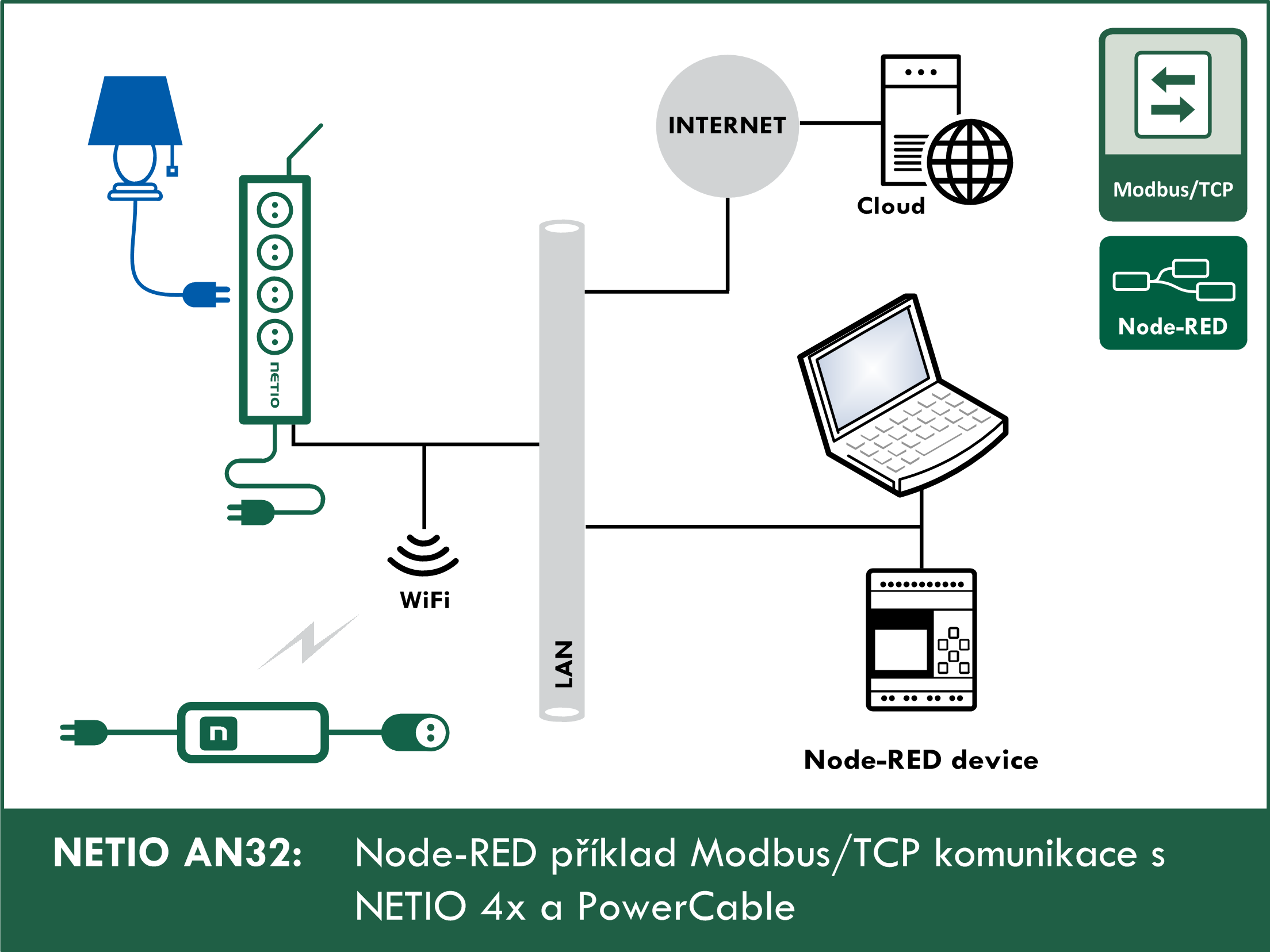 Node-RED příklad Modbus/TCP komunikace s NETIO 4x / PowerCable