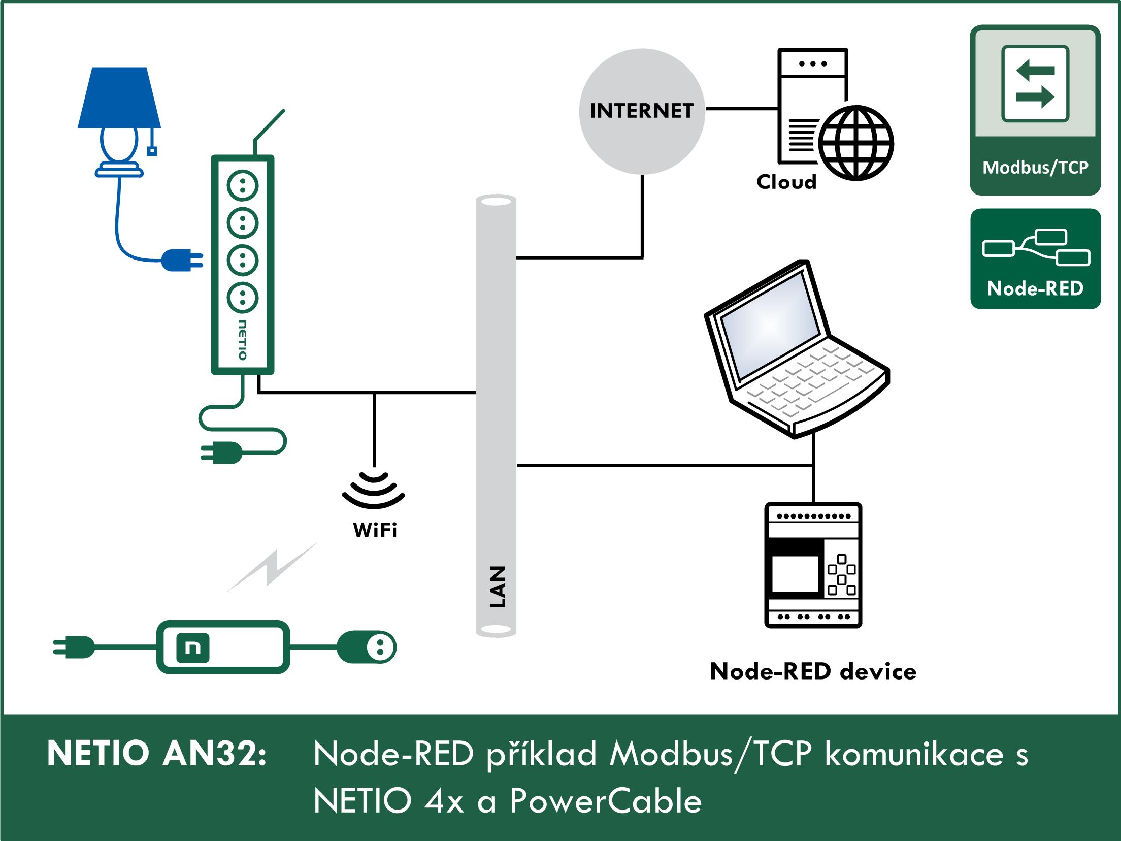 Node-RED příklad Modbus/TCP komunikace s NETIO 4x / PowerCable