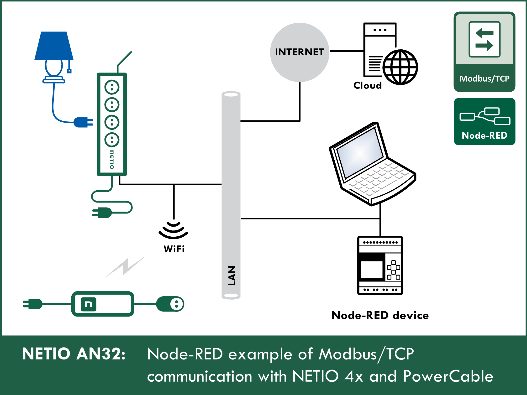 Node-RED example of Modbus/TCP communication with NETIO 4x / PowerCable