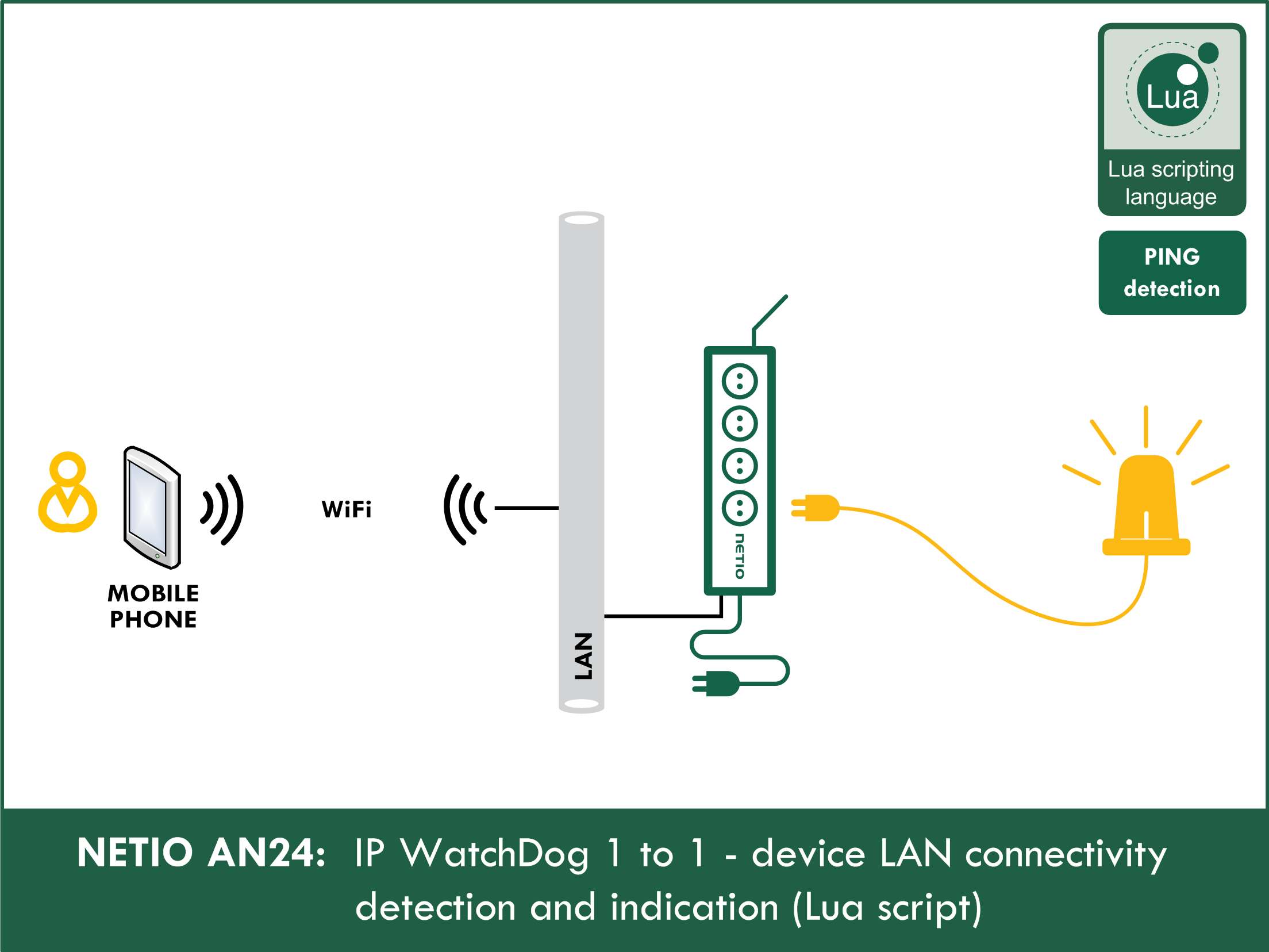 AN24 IP WatchDog 1 to 1 – Device LAN connectivity detection and indication (Lua script)