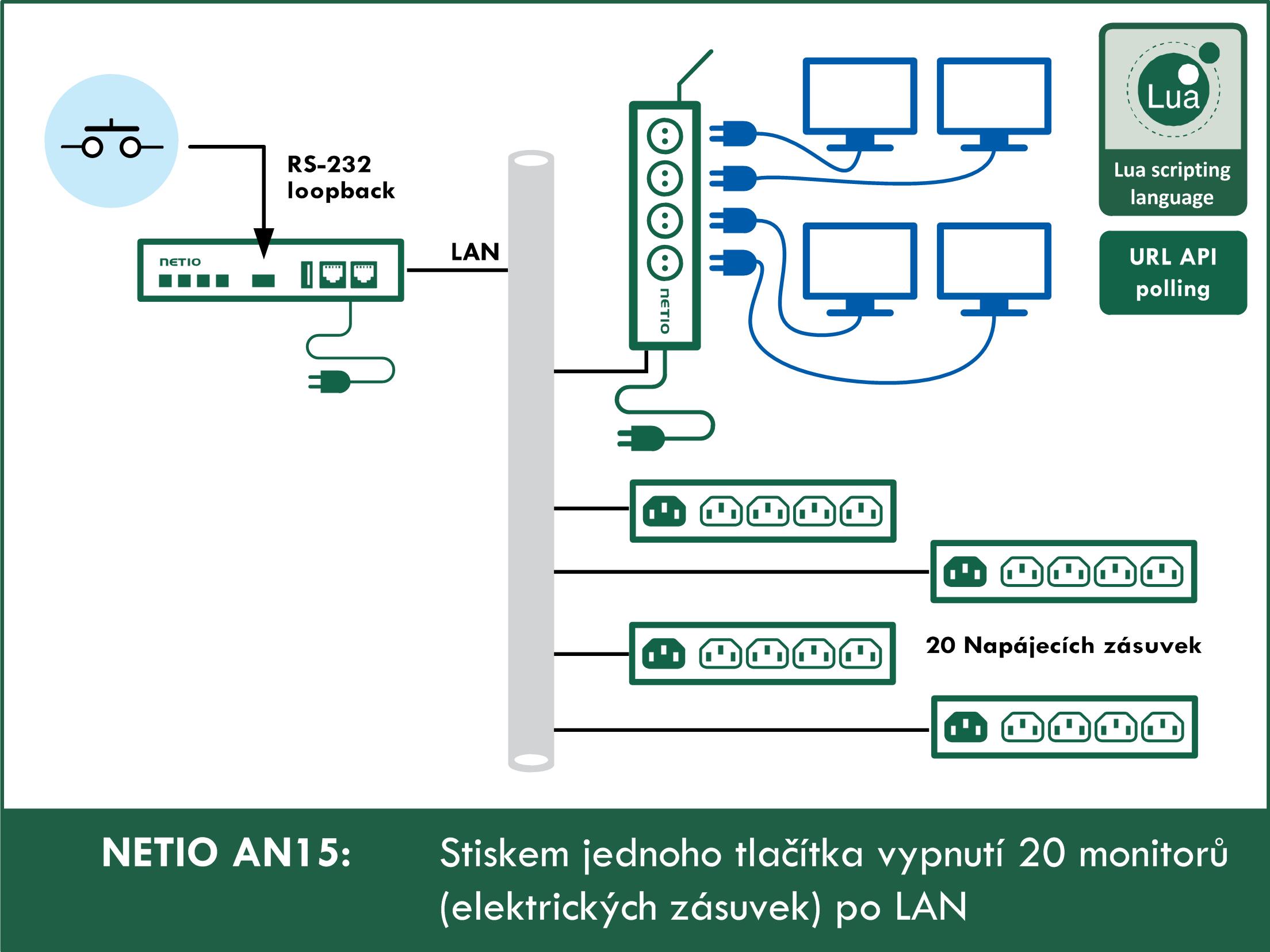 AN15 Stiskem jednoho tlačítka vypnutí 20 monitorů (elektrických zásuvek) po LAN