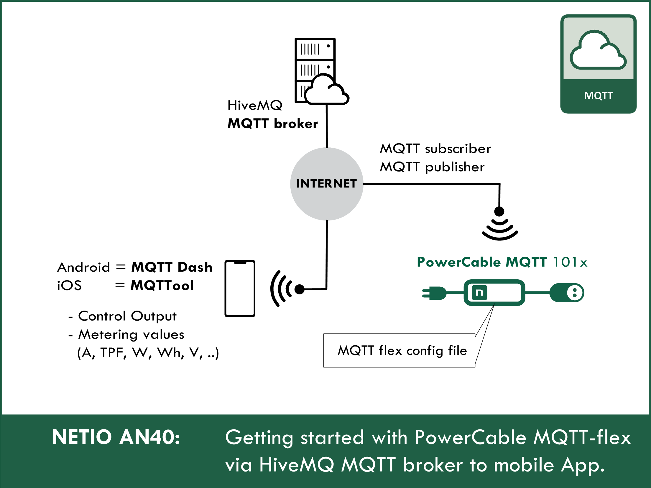 Getting started with PowerCable MQTT-flex via HiveMQ MQTT broker to mobile App.