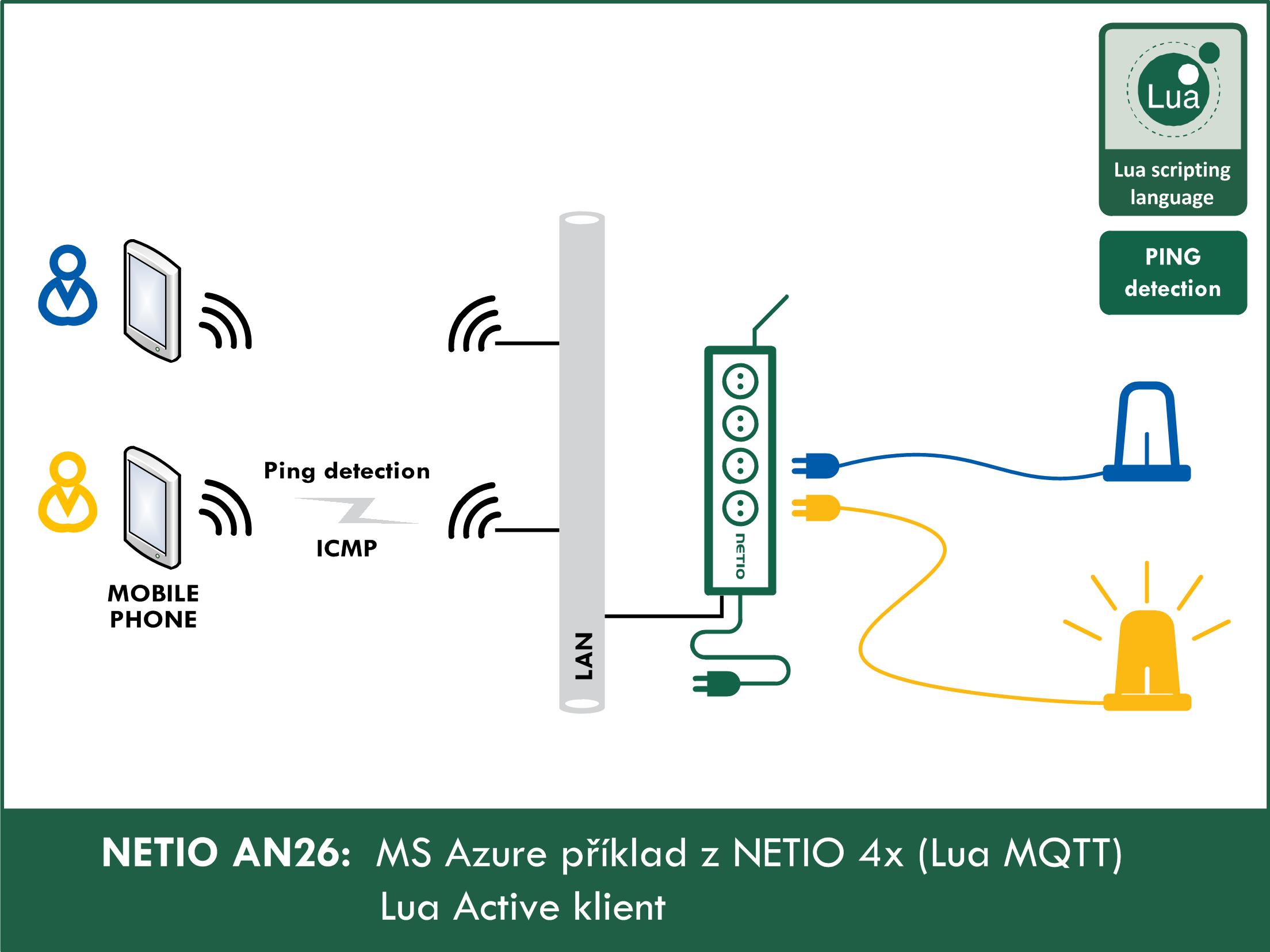 MS Azure a NETIO 4x - měření spotřeby a ovládání zásuvek z cloud služby.