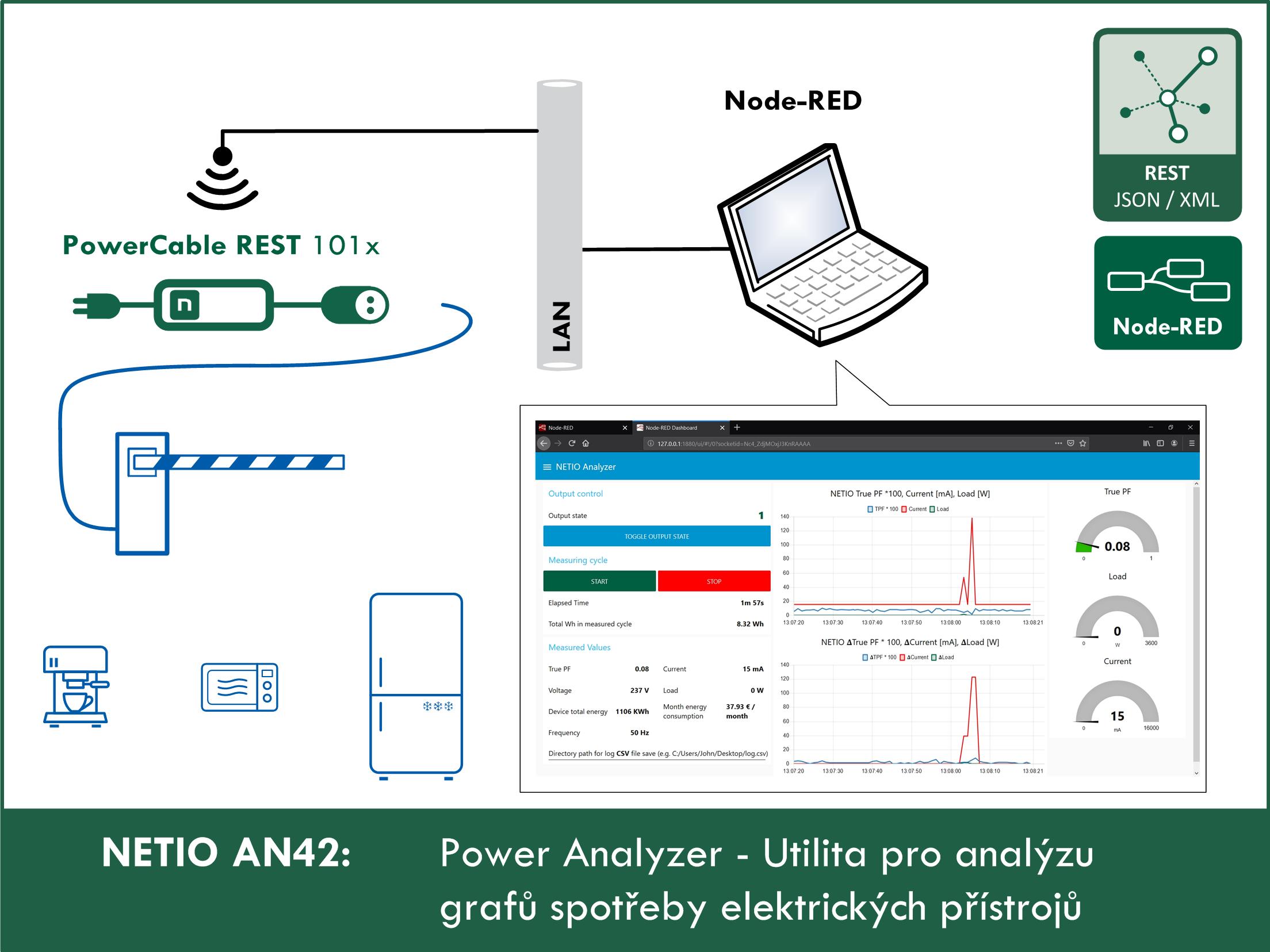 NETIO Power Analyzer: Utilita pro analýzu spotřeby