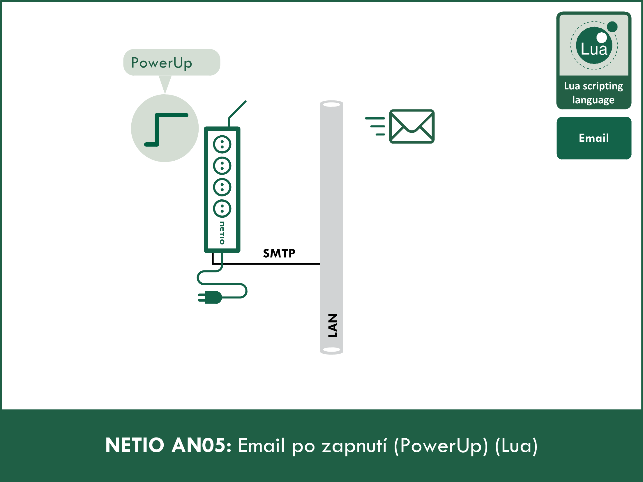 PowerUp email (Lua)