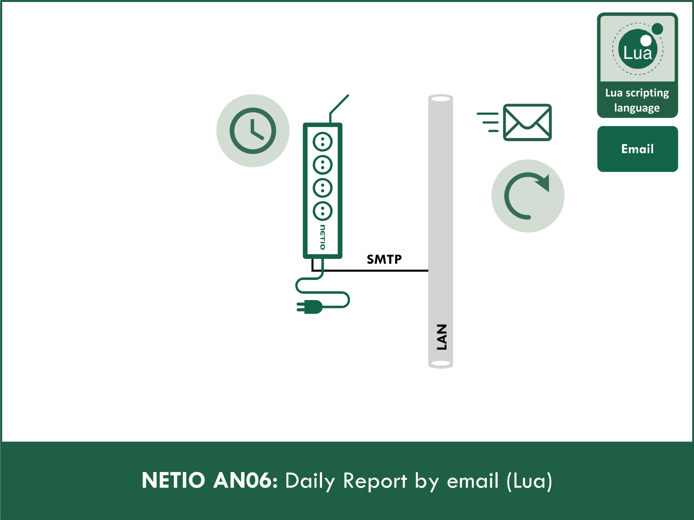NETIO AN06 Daily report by e-mail (Lua)