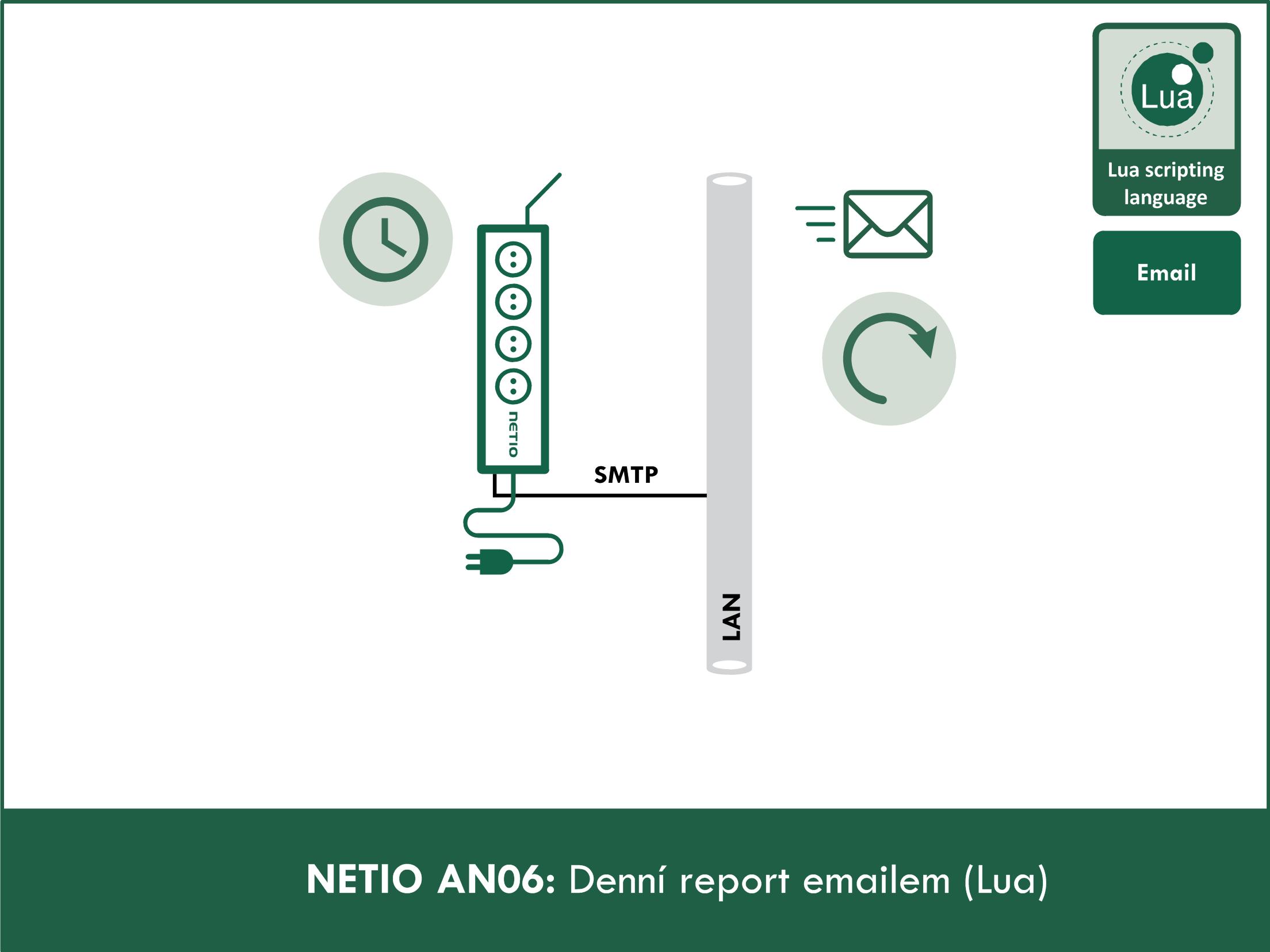 Přehled spotřebované energie - denní report emailem
