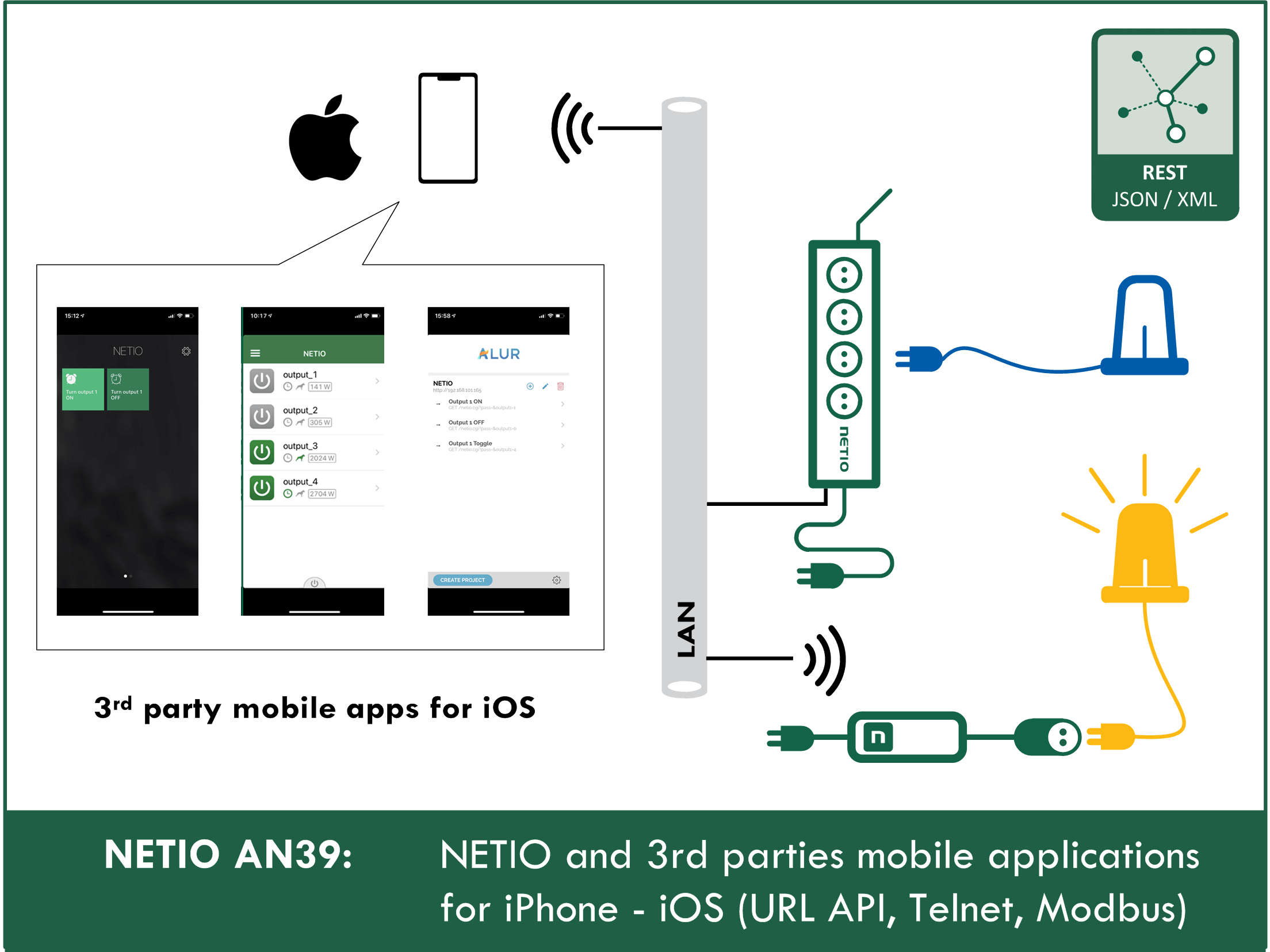 Mobile applications IOS controlling NETIO smart power sockets