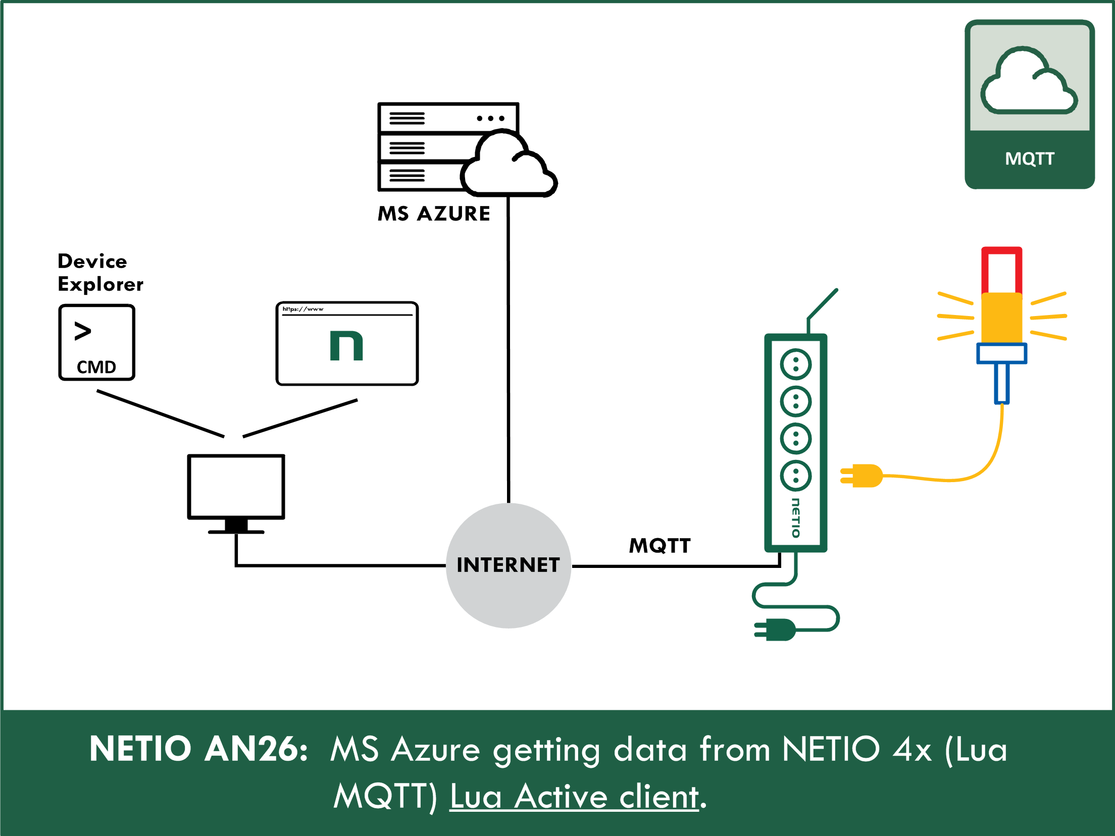 AN26 MS Azure and NETIO 4x – Power metering and output control from a cloud service