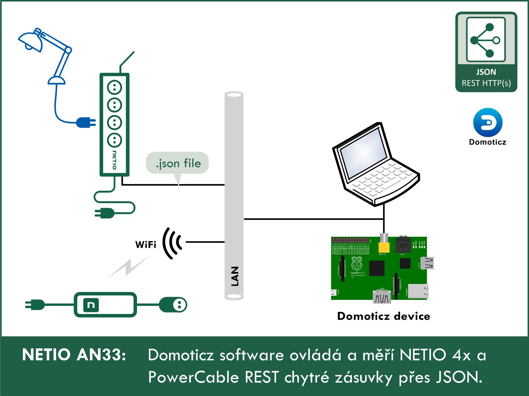 AN33 Domoticz ovlada NETIO zasuvky (HTTP JSON)
