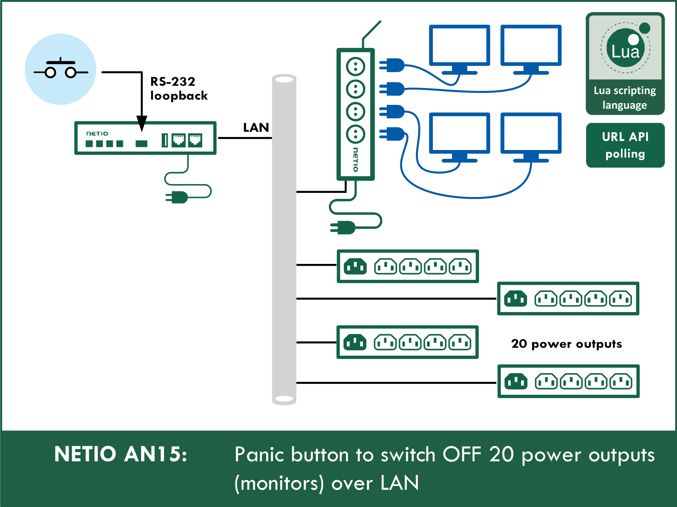 AN15 One switch to turn off 20 power outputs (monitors) over LAN