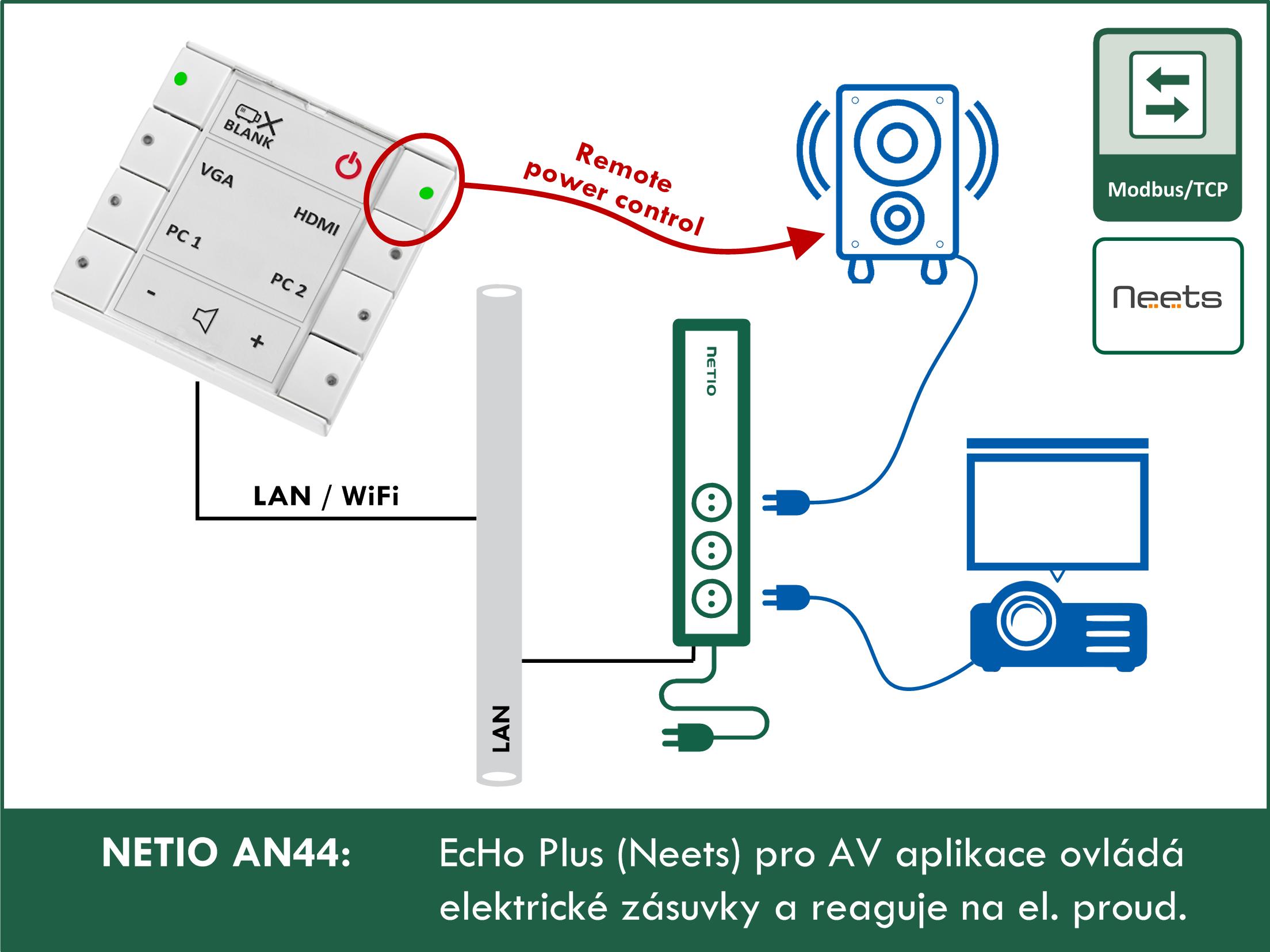 AN44 EcHo Plus (Neets) pro AV aplikace ovládá elektrické zásuvky a reaguje na el. proud