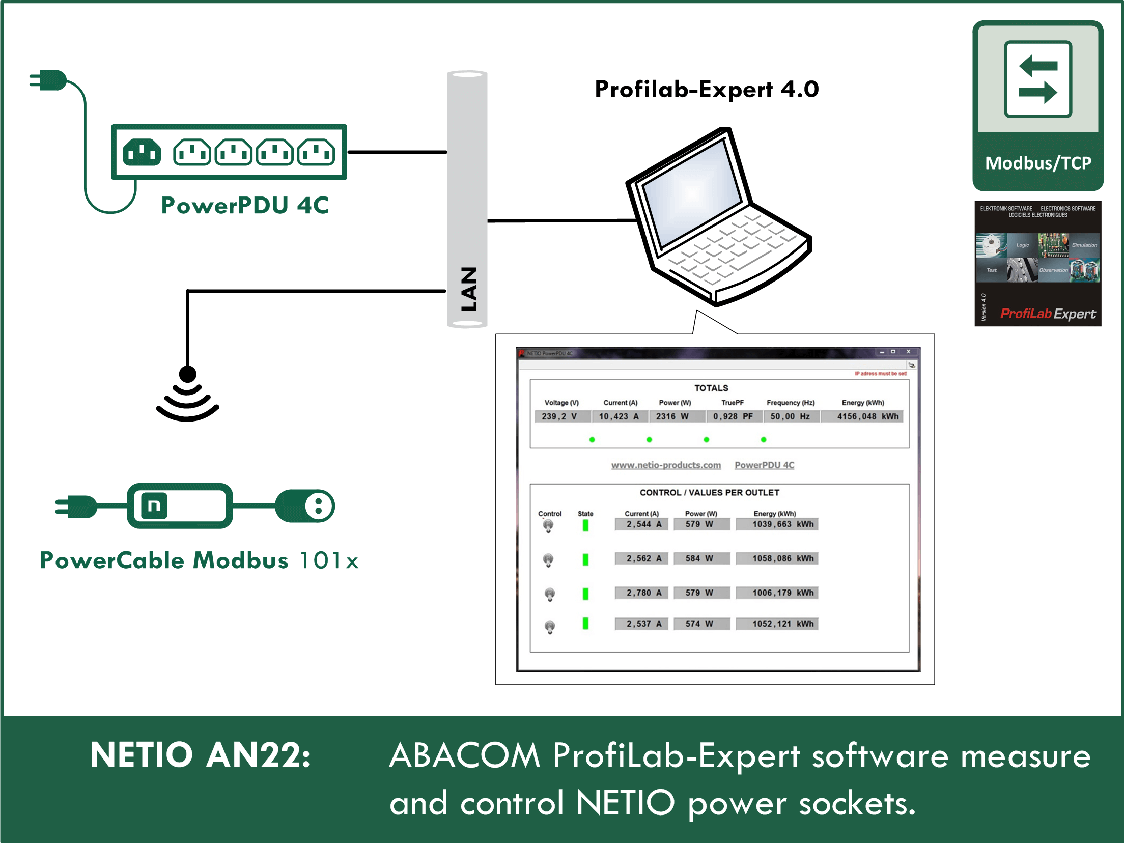 ABACOM ProfiLab-Expert software controls NETIO power sockets and reads measurements