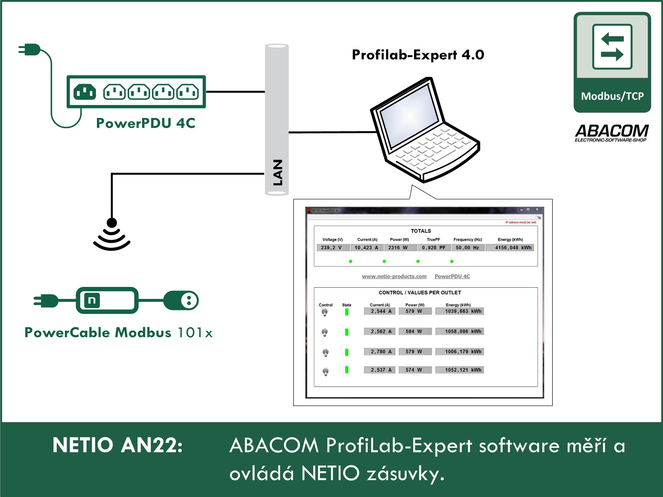 ABACOM Profilab Expert software meri a ovlada NETIO chytre zasuvky