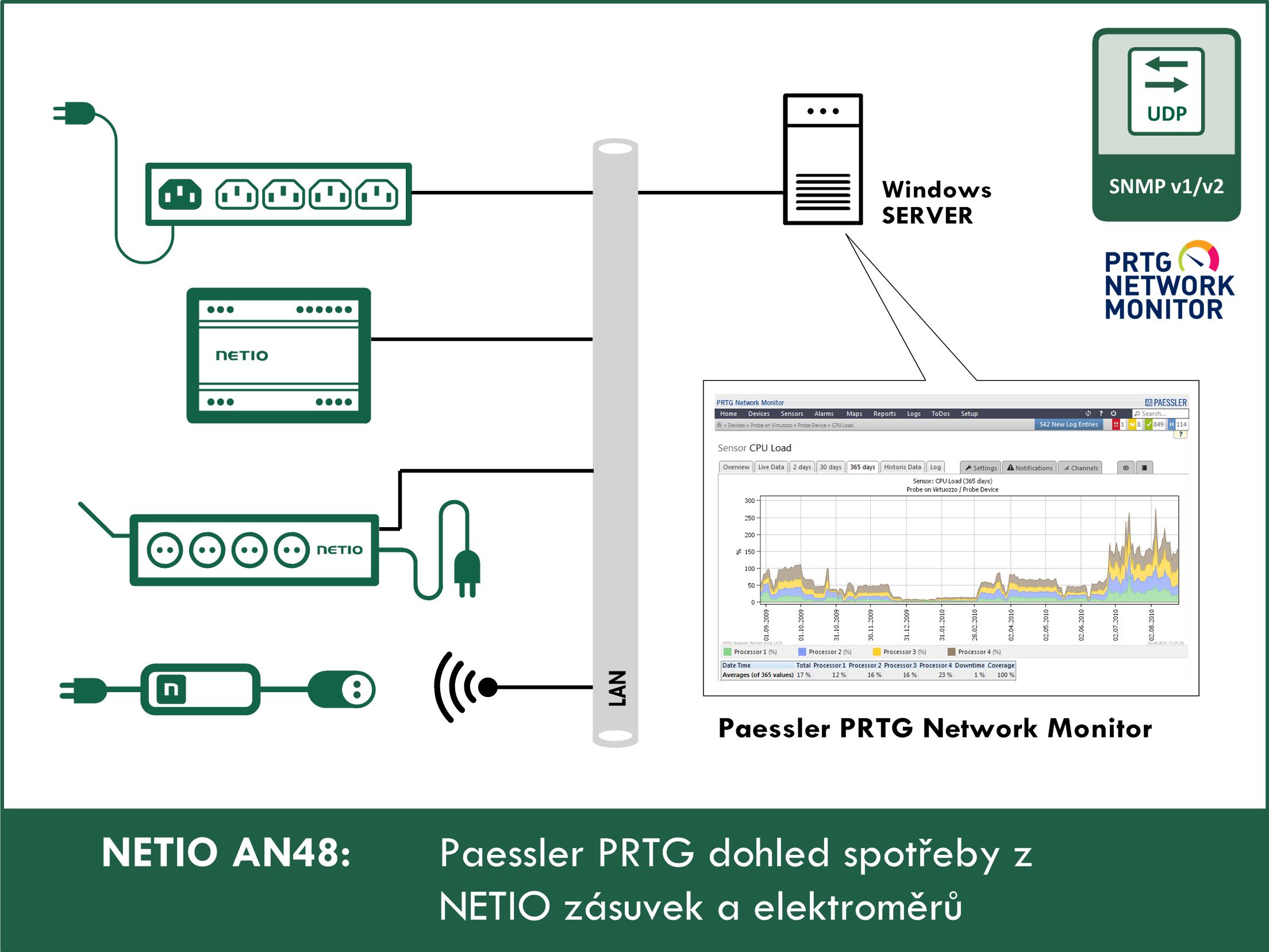 Paessler PRTG dohled spotřeby z NETIO zásuvek a elektroměrů