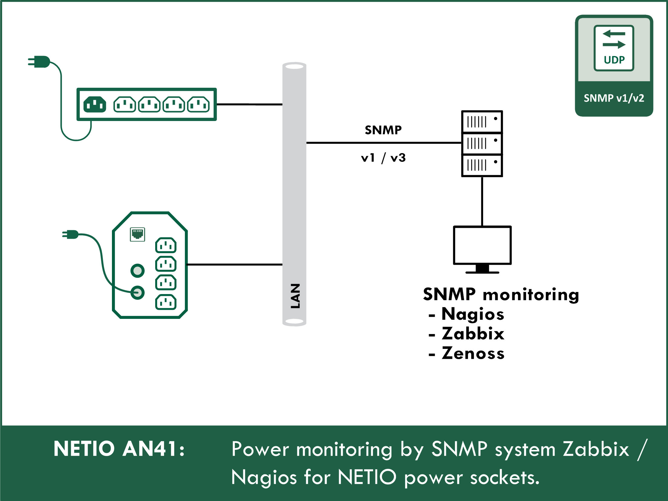 Power monitoring over SNMP in Zabbix / Nagios for NETIO power sockets