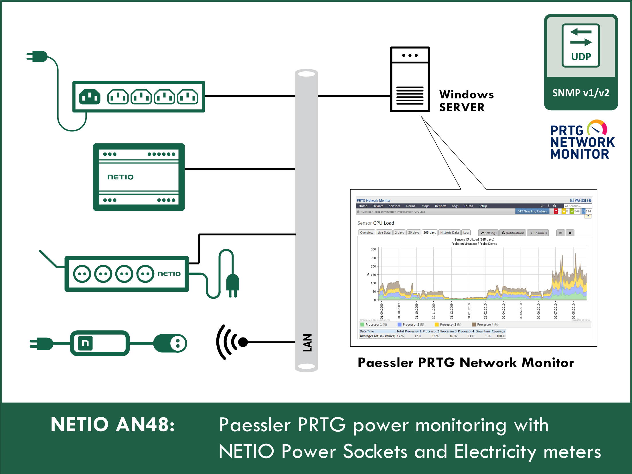 Paessler PRTG power monitoring with NETIO power sockets and electricity meters