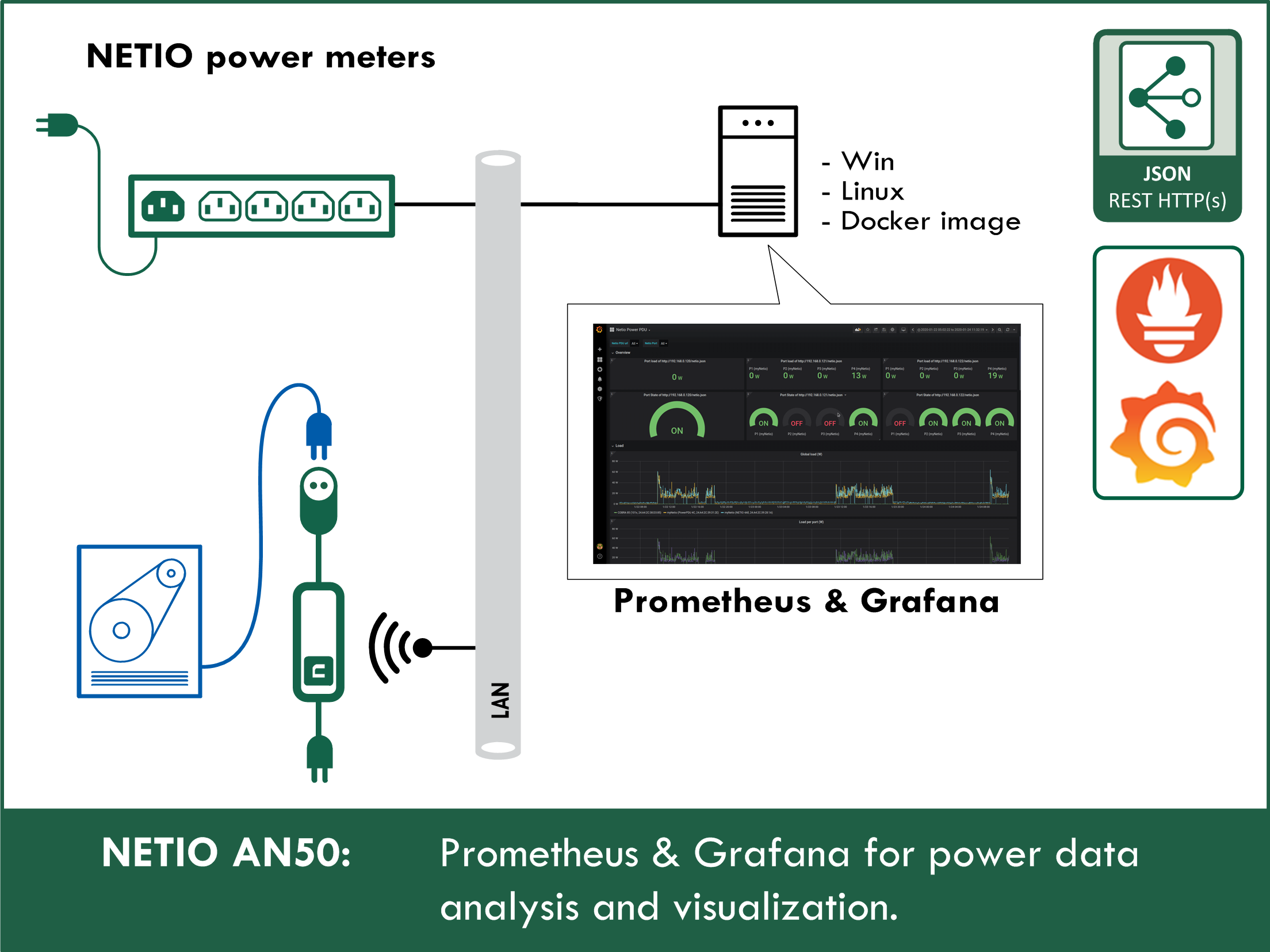 AN50 - Prometheus and Grafana for NETIO power data analysis and visualization
