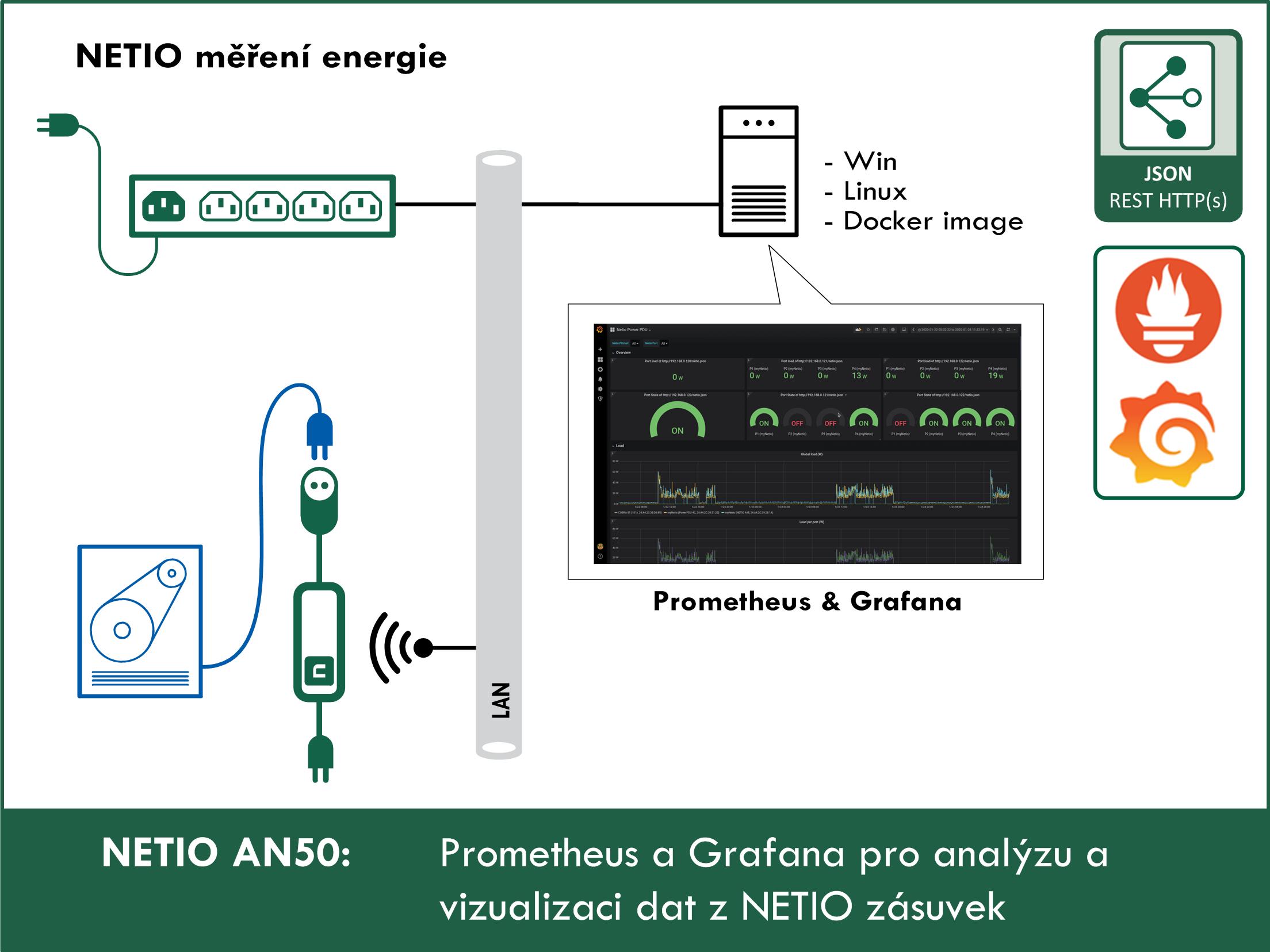 AN50-Prometheus-a-Grafana-pro-analyzu-a-vizualizaci-dat-z-NETIO-zasuvek