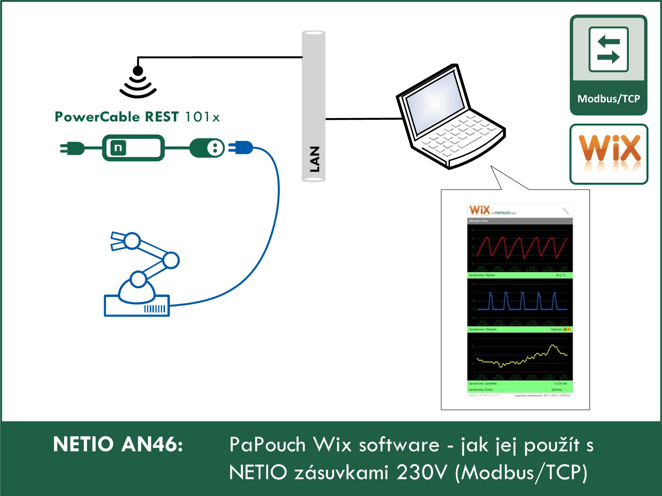 NETIO AN46 PaPouch Wix software - jak jej použít s NETIO zásuvkami 230V (ModbusTCP)