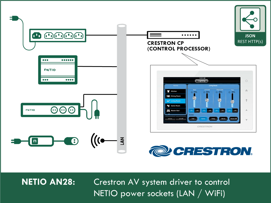 AN28 Crestron AV system driver to control NETIO power sockets