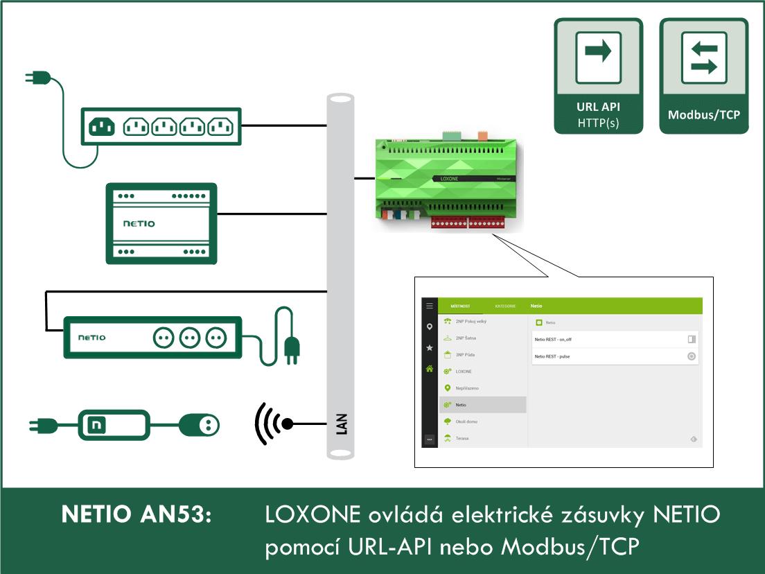 AN53 Loxone ovlada elektricke zasuvky NETIO pomoci URL API nebo Modbus
