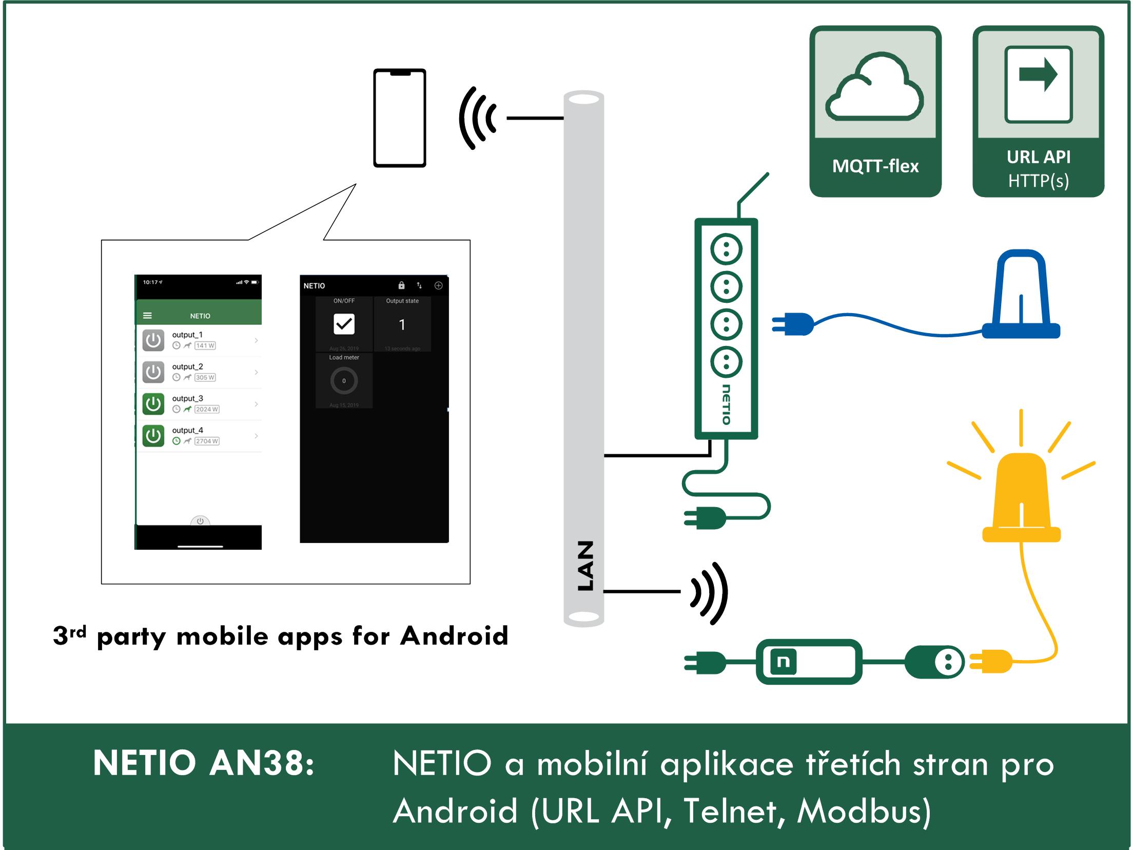 AN38 - NETIO a mobilní aplikace třetích stran pro Android (URL API, Telnet, Modbus)