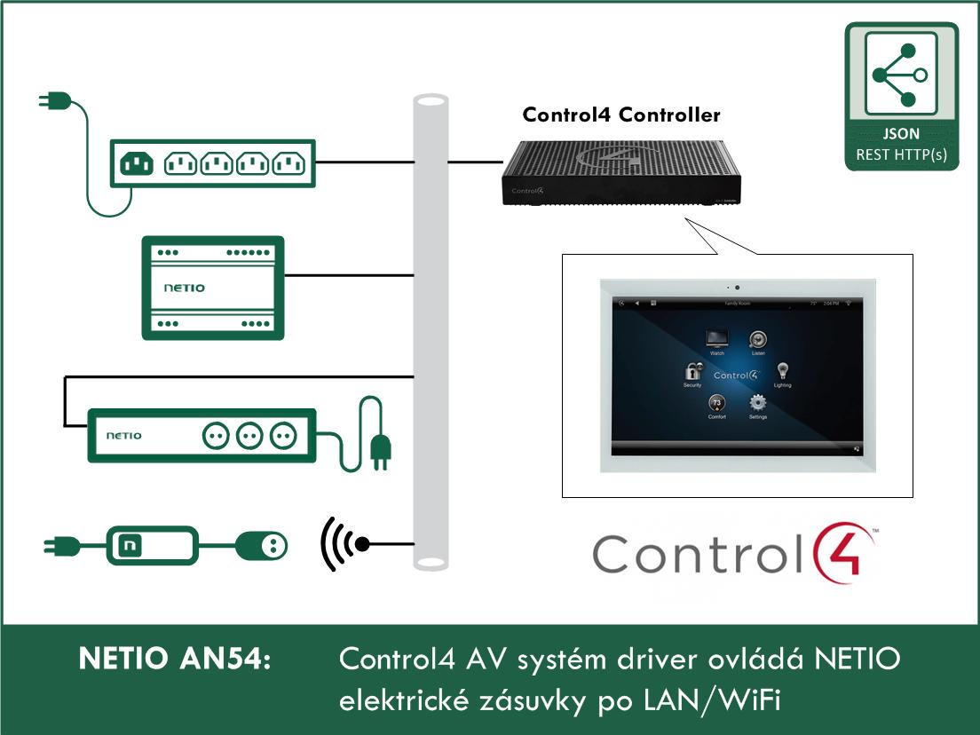 AN54 Control4 plugin pro AV systém ovládá NETIO elektrické zásuvky po LAN/WiFi