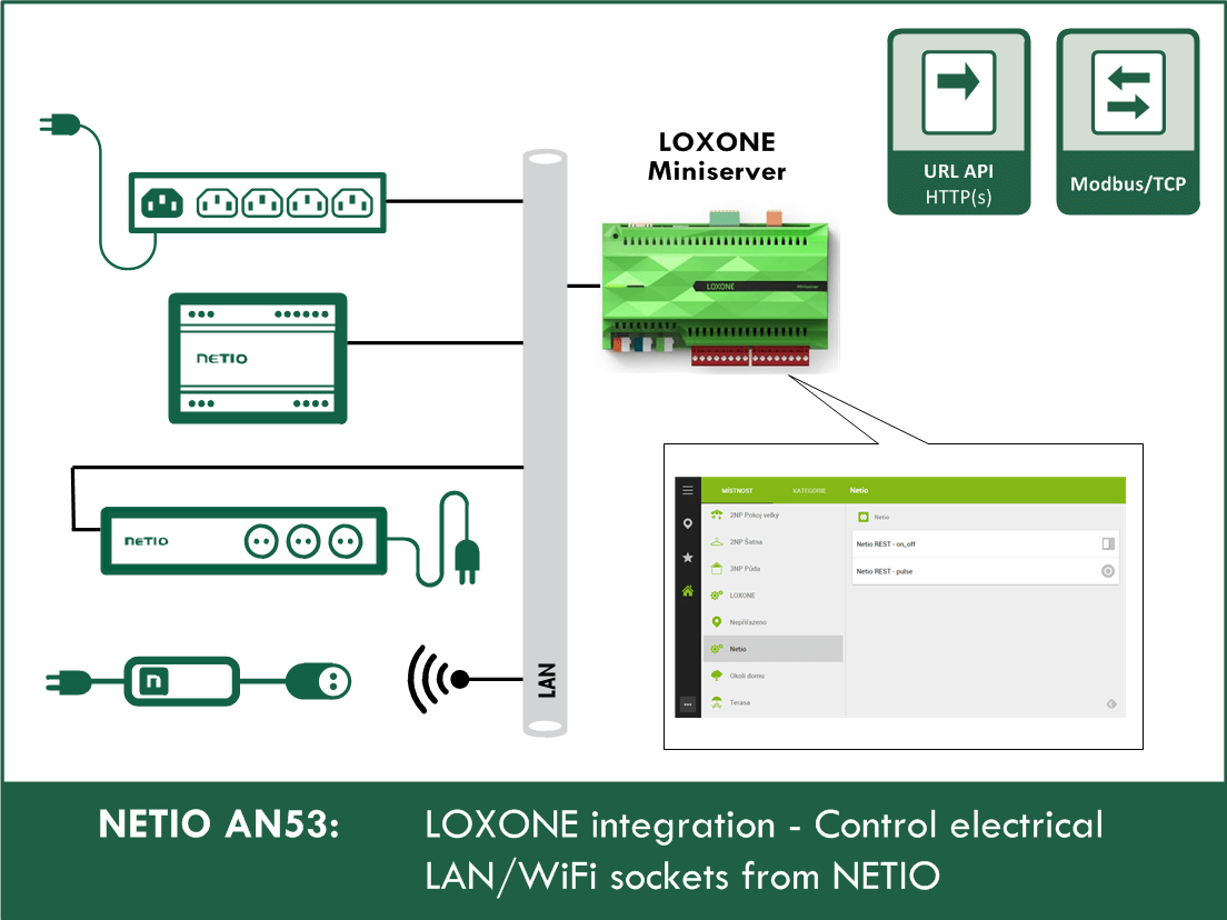 AN53 Loxone controls NETIO power sockets with URL-API or ModbusTCP
